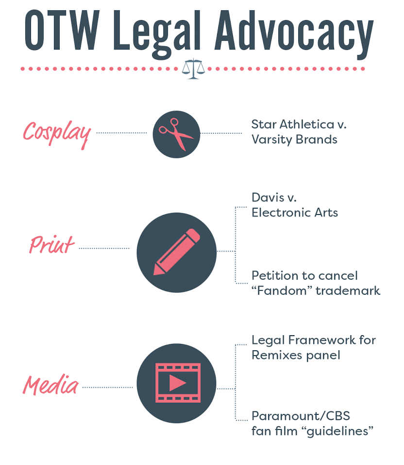 Work that Legal Advocacy has done this year related to different types of fan activity: cosplay (Star Athletica v. Varsity Brands), writing (Davis v. Electronic Arts, petition to cancel