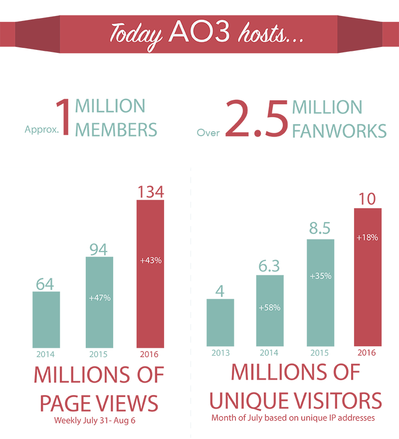 AO3 currently has around 1 million members, over 2.5 million fanworks, 134 million weekly page views (43% growth over last year) and 10 million monthly unique visitors (18% growth over last year).