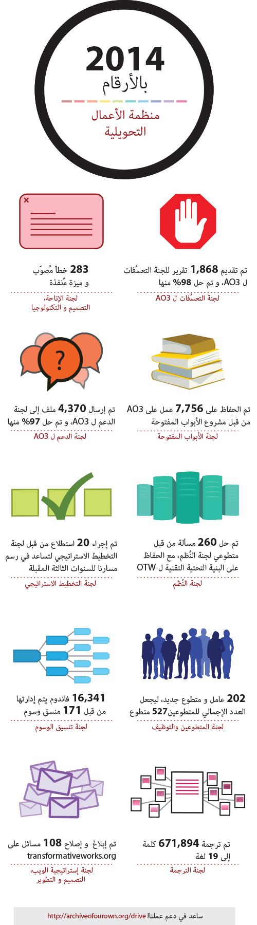 2014 بالأرقام. منظمة الأعمال التحويلية. لجنة الإتاحة، التصميم و التكنولوجيا. 283 خطأ مُصوّب و ميزة مُنفذة . لجنة الإتاحة، التصميم و التكنولوجيا. تم تقديم 1,868 تقرير للجنة التعسُفات ل AO3، و تم حل 98% منها. لجنة التعسُفات ل AO3. تم إرسال 4,370 ملف إلى لجنة الدعم ل AO3، و تم حل 97% منها. لجنة الدعم ل AO3. تم الحفاظ على 7,756 عمل على AO3 من قبل مشروع الأبواب المفتوحة. لجنة الأبواب المفتوحة. تم إجراء 20 استطلاع من قبل لجنة التخطيط الاستراتيجي لتساعد في رسم مسارنا للسنوات الثالثة المقبلة. لجنة التخطيط الاستراتيجي. تم حل 260 مسألة من قبل متطوعي لجنة النُظم، مع الحفاظ على البنية التحتية التقنية ل OTW. لجنة النُظم. 16,341 فاندوم يتم إدارتهم من قبل 171 منسق وسوم. لجنة تنسيق الوسوم. 202 عامل و متطوع جديد، ليجعل العدد الإجمالي للمتطوعين527 متطوع. لجنة المتطوعين والتوظيف. تم إبلاغ  و إصلاح 108 مسائل على transformativeworks.org. لجنة إستراتيجية الويب، التصميم و التطوير. تم ترجمة 671,894 كلمة إلى 19 لغة. لجنة الترجمة. ساعد في دعم عملنا!. transformativeworks.org/donate