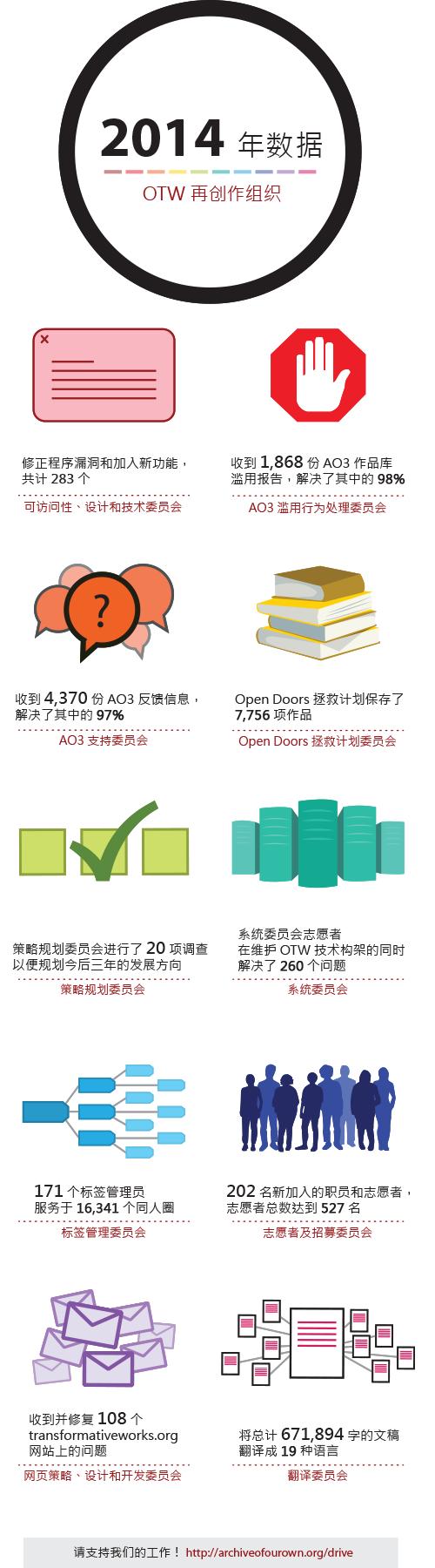 OTW 再创作组织 2014 年数据。可访问性、设计和技术委员会:修正程序漏洞和加入新功能,共计 283 个。AO3 滥用行为处理委员会:收到 1,868 份 AO3(AO3 作品库)滥用报告,解决了其中的 98%。AO3 支持委员会:收到 4,370 份 AO3 反馈信息,解决了其中的 97%。Open Doors 拯救计划委员会:保存了 7,756 项作品。策略规划委员会:进行了 20 项调查以便规划今后三年的发展方向。系统委员会:志愿者在维护 OTW 技术构架的同时解决了 260 个问题。标签管理委员会:171 个标签管理员服务于 16,341 个同人圈。志愿者及招募委员会:202 名新加入的职员和志愿者,志愿者总数达到 527 名。网页策略、设计和开发委员会:收到并修复 108 个 transformativeworks.org 网站上的问题。翻译委员会:将总计 671,894 字的文稿翻译成 19 种语言。请支持我们的工作 archiveofourown.org/drive