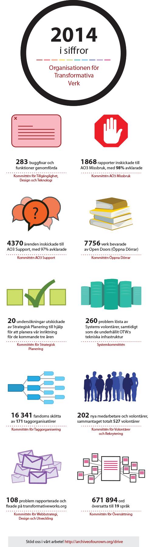 2014 i siffrorOrganisationen för Transformativa Verk283 buggfixar och funktioner genomfördaKommittén för Tillgänglighet, Design och Teknologi1868 rapporter inskickade till AO3 Missbruk, med 98% avklaradeKommittén AO3 Missbruk 4370 ärenden inskickade till AO3 Support, med 97% avklaradeKommittén AO3 Support 7756 verk bevarade av Open Doors (Öppna Dörrar)Kommittén Öppna Dörrar20 undersökningar utskickade av Strategisk Planering till hjälp för att planera vår inriktning för de kommande tre årenKommittén för Strategisk Planering 260 problem lösta av Systems volontärer, samtidigt som de underhållit OTW:s tekniska infrastrukturSystemkommittén16 341 fandoms skötta av 171 taggorganisatörerKommittén för Taggorganisering 202 nya medarbetare och volontärer, sammantaget totalt 527 volontärerKommittén för Volontärer och Rekrytering108 problem rapporterade och fixade på transformativeworks.orgKommittén för Webbstrategi, Design och Utveckling 671 894 ord översatta till 19 språkKommittén för Översättning Stöd oss i vårt arbete!transformativeworks.org/donate