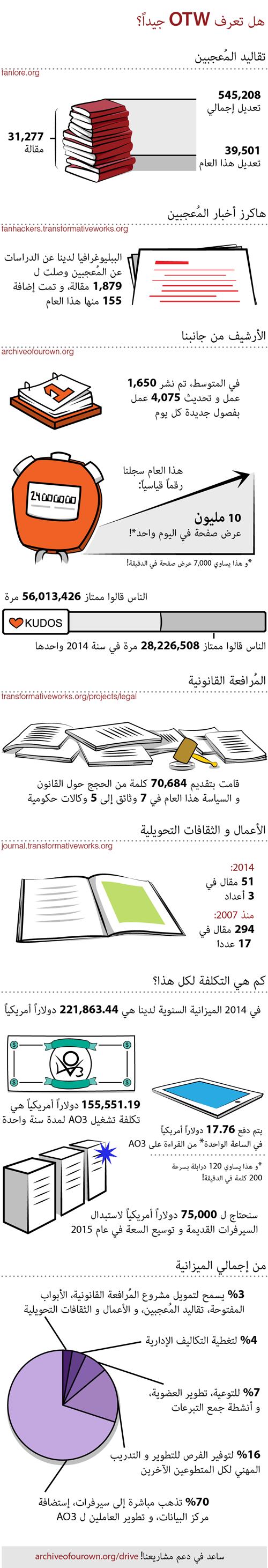 هل تعرف OTW جيداً؟. تقاليد المُعجبين: 31,277 مقالة. 545,208 تعديل إجمالي. 39,501 تعديل هذا العام. هاكرز أخبار المُعجبين: الببليوغرافيا لدينا عن الدراسات عن المُعجبين وصلت ل 1,879 مقالة، و تمت إضافة 155 منها هذا العام. الأرشيف من جانبنا: في المتوسط، تم نشر 1,650 عمل و تحديث 4,075 عمل بفصول جديدة كل يوم. هذا العام سجلنا رقماً قياسياً: 10 مليون عرض صفحة في اليوم واحد*!. *و هذا يساوي 7,000 عرض صفحة في الدقيقة!. الناس قالوا ممتاز 56,013,426 مرة. الناس قالوا ممتاز 28,226,508 مرة في سنة 2014 واحدها. المُرافعة القانونية: قامت بتقديم 70,684 كلمة من الحجج حول القانون و السياسة هذا العام. في 7 وثائق إلى 5 وكالات حكومية. الأعمال و الثقافات التحويلية. 2014: 51 مقال في 3 أعداد. منذ 2007: 294 مقال في 17 عدداً. كم هي التكلفة لكل هذا؟. في 2014 الميزانية السنوية لدينا هي 221,863.44 دولاراً أمريكياً. 155,551.19 دولاراً أمريكياً هي تكلفة تشغيل AO3 لمدة سنة واحدة. يتم دفع 17.76 دولاراً أمريكياً في الساعة الواحدة* من القراءة على AO3. *و هذا يساوي 120 درابلة بسرعة 200 كلمة في الدقيقة!. سنحتاج ل 75,000 دولاراً أمريكياً لاستبدال السيرفرات القديمة و توسيع السعة في عام 2015. من إجمالي الميزانية: 3% يسمح لتمويل مشروع المُرافعة القانونية، الأبواب المفتوحة، تقاليد المُعجبين، و الأعمال و الثقافات التحويلية. 4% لتغطية التكاليف الإدارية.7% للتوعية، تطوير العضوية، و أنشطة جمع التبرعات. 16% لتوفير الفرص للتطوير و التدريب المهني لكل المتطوعين الآخرين.70% تذهب مباشرة إلى سيرفرات، إستضافة مركز البيانات، و تطوير العاملين ل AO3. ساعد في دعم مشاريعنا! archiveofourown.org/drive