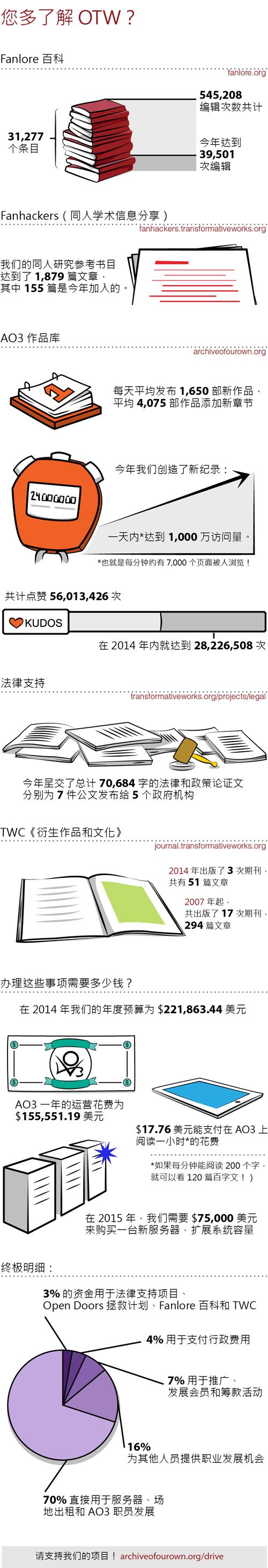 您多了解 OTW?Fanlore 百科:31,277 个条目;编辑次数共计 545,208;今年达到 39,501 次编辑。Fanhackers(同人学术信息分享):我们的同人研究参考书目达到 1,879 篇文章,其中 155 篇是今年加入的。AO3(AO3 作品库):每天平均发布 1,650 部新作品,以及平均 4,075 部作品添加新章节;今年我们创造了新纪录——一天内达到 1,000 万访问量,也就是每分钟约有 7,000 个页面被人浏览!;共计点赞 56,013,426 次——在 2014 年内就达到 28,226,508 次。法律支持:今年呈交了总计 70,684 字的法律和政策论证文,分别为 7 件公文发布给 5 个政府机构。TWC《衍生作品和文化》:2014 年出版了 3 次期刊,共有 51 篇文章;从 2007 年起出版了 17 次期刊,共 294 篇文章。办理这些事项需要多少钱?在 2014 年我们的年度预算为 $221,863.44 美元。AO3 一年的运营花费为 $155,551.19 美元。$17.76 美元能支付在 AO3 上阅读一小时的花费,如果每分钟能阅读 200 个字,就可以看 120 篇百字文!在 2015 年,我们需要 $75,000 美元来购买一台新服务器,扩展系统容量。终极明细:3% 的资金用于法律支持项目、Open Doors 拯救计划、Fanlore 百科和 TWC;4% 用于支付行政费用;7% 用于推广、发展会员和筹款活动;16% 为所有其他人员提供职业发展的机会;70% 直接用于服务器、场地出租和 AO3 职员发展。请支持我们的项目!<br /> transformativeworks.org/donate