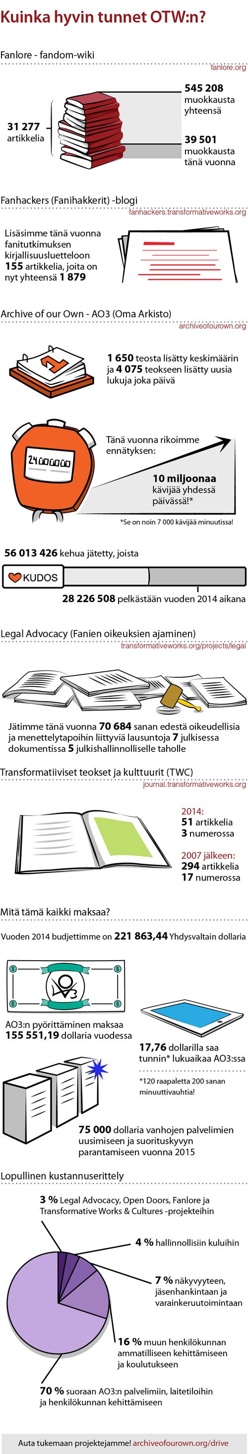 Kuinka hyvin tunnet OTW:n?Fanlore - fandom-wiki31 277 artikkelia545 208 muokkausta yhteensä39 501 muokkausta tänä vuonnaFanhackers (Fanihakkerit) -blogiLisäsimme tänä vuonna fanitutkimuksen kirjallisuusluetteloon 155 artikkelia, joita on nyt yhteensä 1 879.Archive of our Own - AO3 (Oma Arkisto)1 650 teosta lisätty keskimäärin ja4 075 teokseen lisätty uusia lukuja joka päiväTänä vuonna rikoimme ennätyksen: 10 miljoonaa kävijää yhdessä päivässä!**Se on noin 7 000 kävijää minuutissa!56 013 426 kehua jätetty, joista28 226 508 pelkästään vuoden 2014 aikanaLegal Advocacy (Fanien oikeuksien ajaminen)Jätimme tänä vuonna 70 684 sanan edestä oikeudellisia ja menettelytapoihin liittyviä lausuntoja7 julkisessa dokumentissa 5 julkishallinnolliselle taholleTransformatiiviset teokset ja kulttuurit (TWC) - akateeminen julkaisu2014: 51 artikkelia 3 numerossa2007 jälkeen: 294 artikkelia 17 numerossaMitä tämä kaikki maksaa?Vuoden 2014 budjettimme on 221 863,44 Yhdysvaltain dollariaAO3:n pyörittäminen maksaa 155 551,19 dollaria vuodessa17,76 dollarilla saa tunnin* lukuaikaa AO3:ssa*120 raapaletta 200 sanan minuuttivauhtia!75 000 dollaria vanhojen palvelimien uusimiseen ja suorituskyvyn parantamiseen vuonna 2015Lopullinen kustannuserittely3 % Legal Advocacy, Open Doors, Fanlore ja Transformative Works & Cultures -projekteihin4 % hallinnollisiin kuluihin7 % näkyvyyteen, jäsenhankintaan ja varainkeruutoimintaan16 % muun henkilökunnan ammatilliseen kehittämiseen ja koulutukseen70 % suoraan AO3:n palvelimiin, laitetiloihin ja henkilökunnan kehittämiseenAuta tukemaan projektejamme!transformativeworks.org/donate