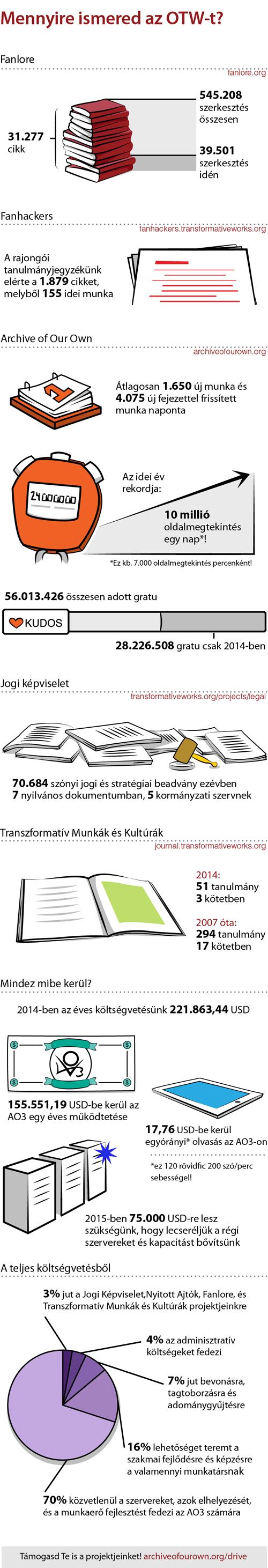 Mennyire ismered az OTW-t?Fanlore31.277 cikk545.208 szerkesztés összesen39.501 szerkesztés idénFanhackersA rajongói tanulmányjegyzékünk elérte a 1.879 cikket, melyből 155 idei munka.A Mi ArchívumunkÁtlagosan 1.650 új munka és 4.075 új fejezettel frissített munka napontaAz idei év rekordja: 10 millió oldalmegtekintés egy nap*!*Ez kb. 7,000 oldalmegtekintés percenként!56.013.426 összesen adott gratu28.226.508 gratu csak 2014-benJogi képviselet70.684 szónyi jogi és stratégiai beadvány ezévben7 nyilvános dokumentumban, 5 kormányzati szervnekTranszformatív Munkák és Kultúrák2014: 51 tanulmány 3 kötetben2007 óta: 294 tanulmány 17 kötetbenMindez mibe kerül?2014-ben az éves költségvetésünk  221.863,44 USD155.551,19 USD-be kerül az AO3 egy éves működtetése17,76 USD-be kerül egyórányi* olvasás az AO3-on*ez 120 rövidfic 200 szó/perc sebességel!2015-ben 75.000 USD-re lesz szükségünk, hogy lecseréljük a régi szervereket és kapacitást bővítsünkA teljes költségvetésből3% jut a Jogi Képviselet,Nyitott Ajtók, Fanlore, ésTranszformatív Munkák és Kultúrák projektjeinkre4% az adminisztratív költségeket fedezi7% jut bevonásra, tagtoborzásra és adománygyűjtésre16% lehetőséget teremt a szakmai fejlődésre és képzésre valamennyi  munkatársnak70% közvetlenül a szervereket, azok elhelyezését, és a munkaerő fejlesztést fedezi az AO3 számáraTámogasd Te is a projektjeinket! http://archiveofourown.org/drive