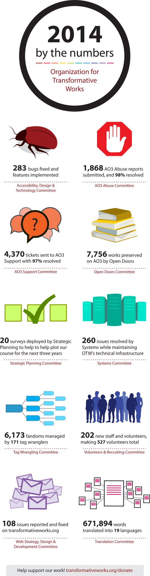 2014 By the Numbers: 283 bugs fixed and features implemented at AO3, 1,868 AO3 Abuse reports submitted, and 98% resolved, 4,370 tickets sent to AO3 Support with 97% resolved, 7,756 works preserved on AO3 by Open Doors, 20 surveys deployed by Strategic Planning to help plot our course for the next 3 years, 260 issues resolved by Systems while maintaining OTW's infrastructure, 16,173 fandoms managed by 171 tag wranglers, 202 new staff and volunteers added making 527 volunteers total, 108 issues reported and fixed on transformativeworks.org, 671,894 words translated by our translation volunteers into 19 languages