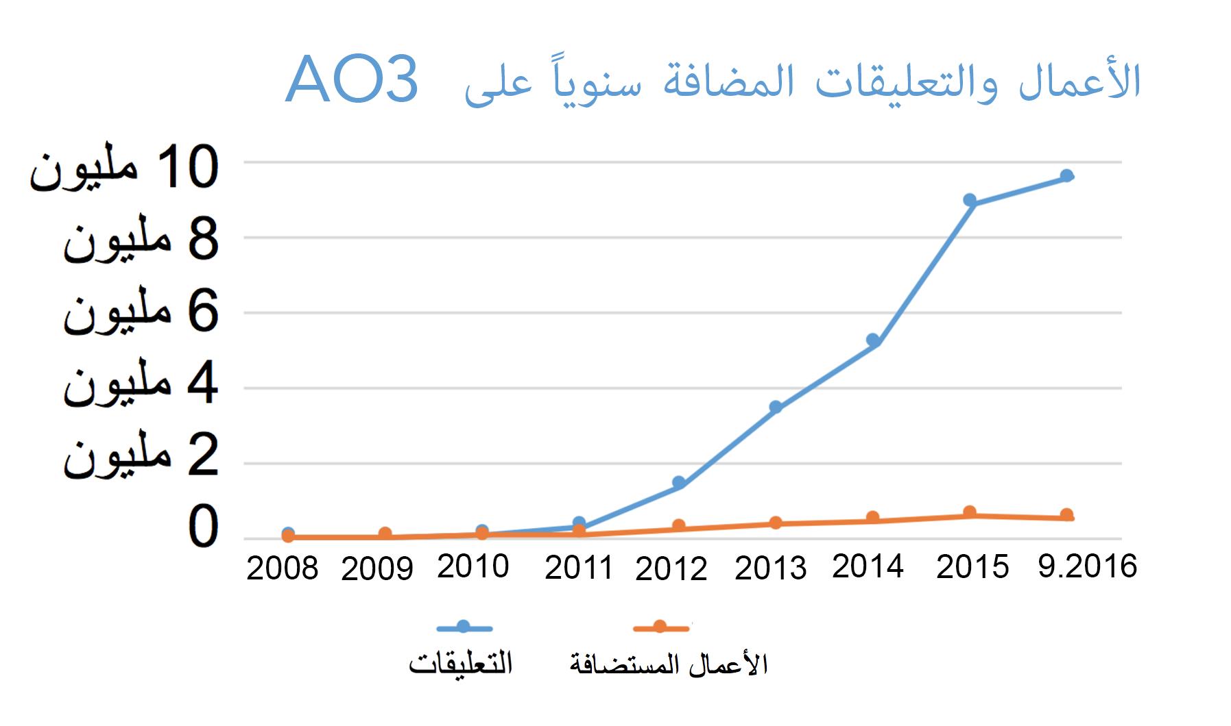 الرسم البياني لمعدل الزيادة في الأعمال والتعليقات التي يتم إنشاؤها كل عام على AO3، من صفر في العام 2008 إلى أكثر من 500,000 عمل و9 ملايين ونصف تعليق هذه السنة وحدها.