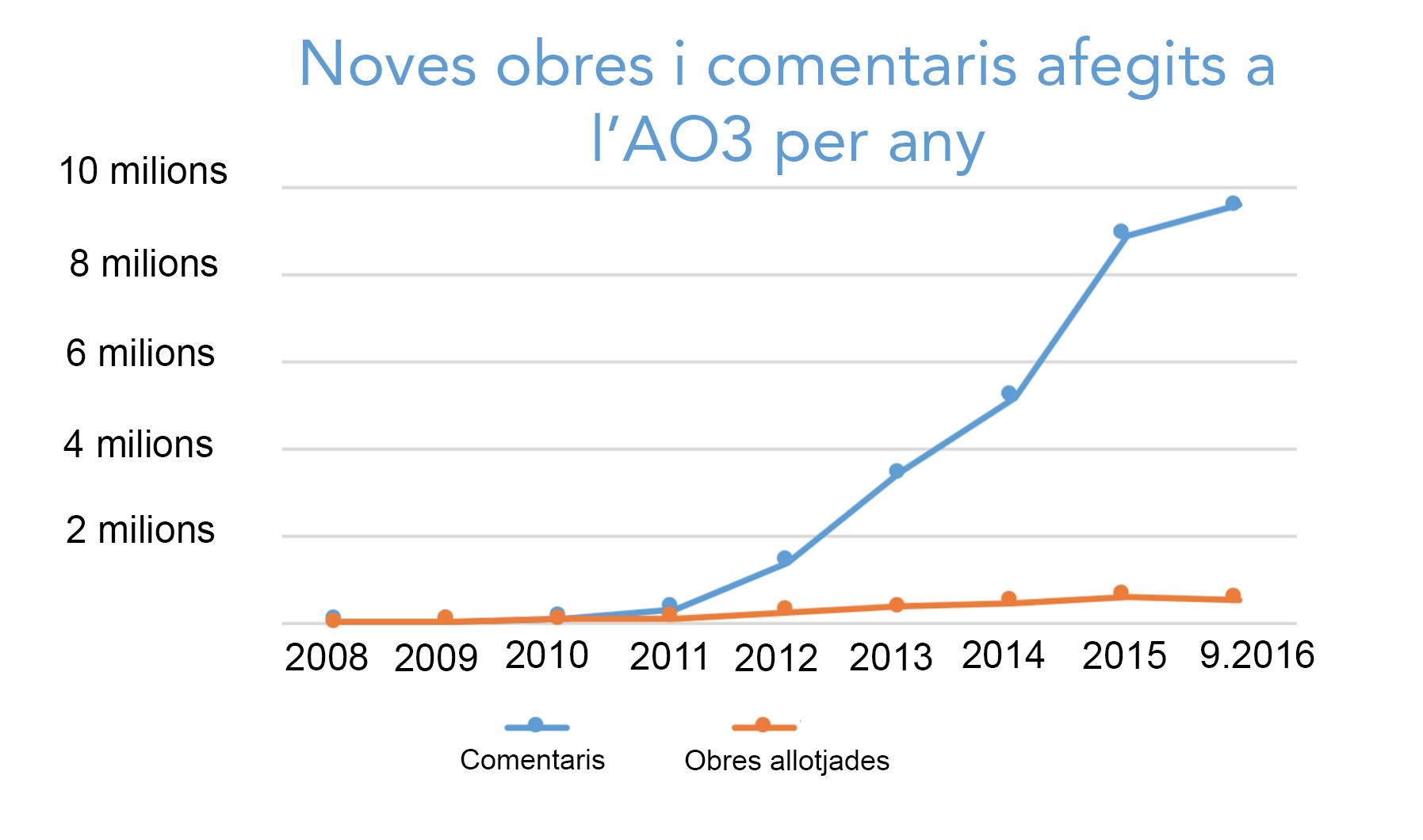 Gràfic de l'augment de les obres i els comentaris creats cada any a l'AO3 començant des de zero l'any 2008 fins a més de cinc-centes mil obres i nou milions i mig de comentaris només aquest any.
