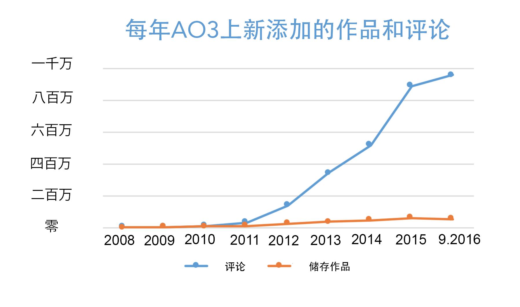 AO3上每年新添加的作品和评论增长图表,从2008年的零到今年超越五十万作品和九百五十万评论。