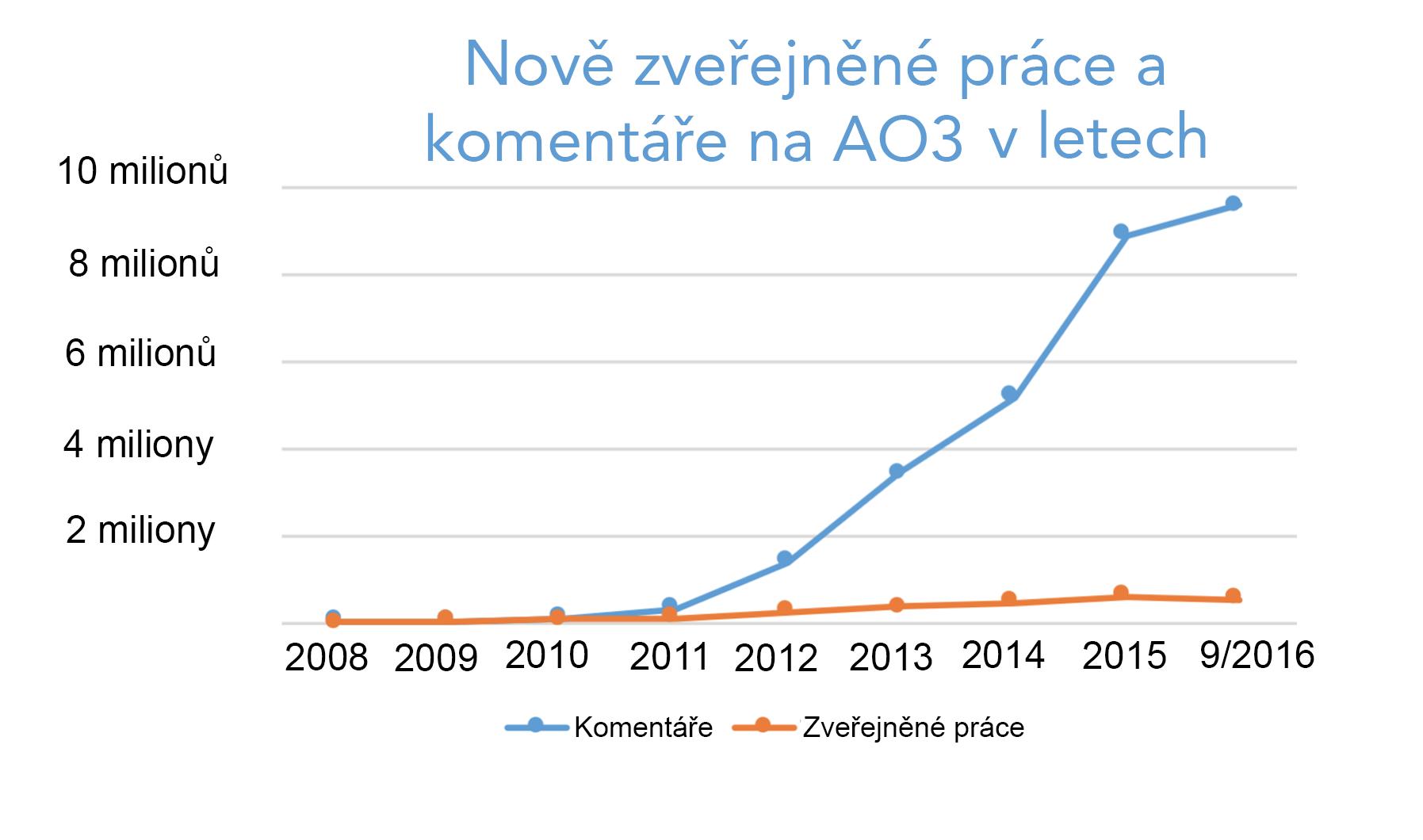 Graf s nárůstem prací a komentářů na AO3 každý rok od nuly v roce 2008 až po více než 500 000 prací a 9,5 milionů komentářů jen v letošním roce.