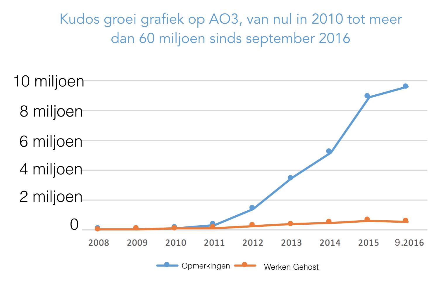 Groei grafiek voor werken en opmerkingen gemaakt voor elk jaar op AO3, beginnend bij nul in 2008 tot meer dan 500.000 werken en 9.5 miljoen opmerkingen alleen al dit jaar.