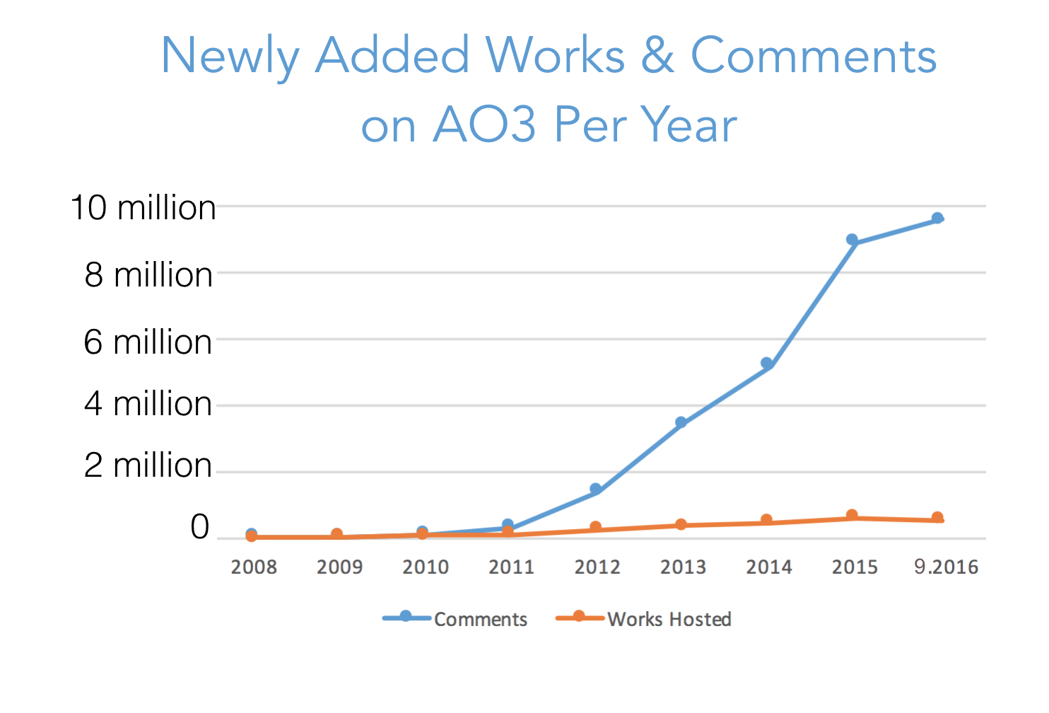 Growth graph for works and comments created each year on AO3, starting from zero in 2008 to over 500,000 works and 9.5 million comments this year alone.