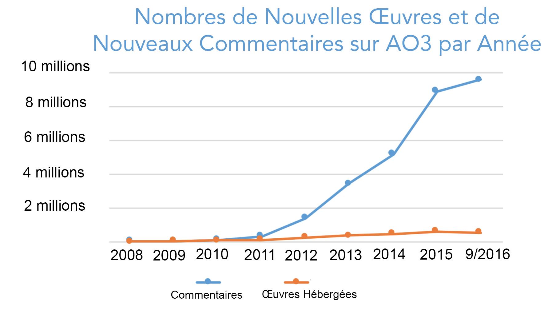 Graphique montrant la croissance du nombre d'œuvres et de commentaires créés chaque année sur AO3, depuis zéro en 2008 jusqu'à plus de 500 000 œuvres et 9 500 000 commentaires pour la seule année 2016.