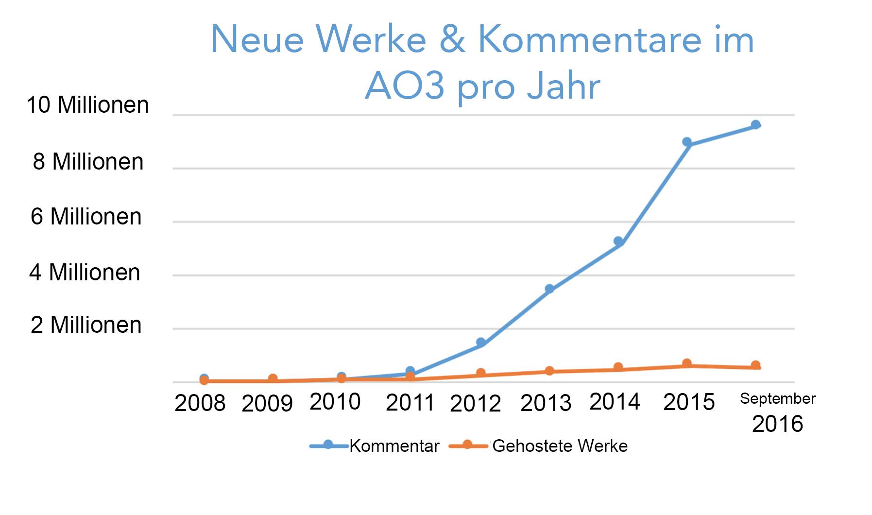 Wachstumskurve der jährlich im AO3 erstellten Werke und Kommentare, beginnend mit Null im Jahr 2008 auf über 500.000 Werke und 9,5 Millionen Kommentare allein in diesem Jahr
