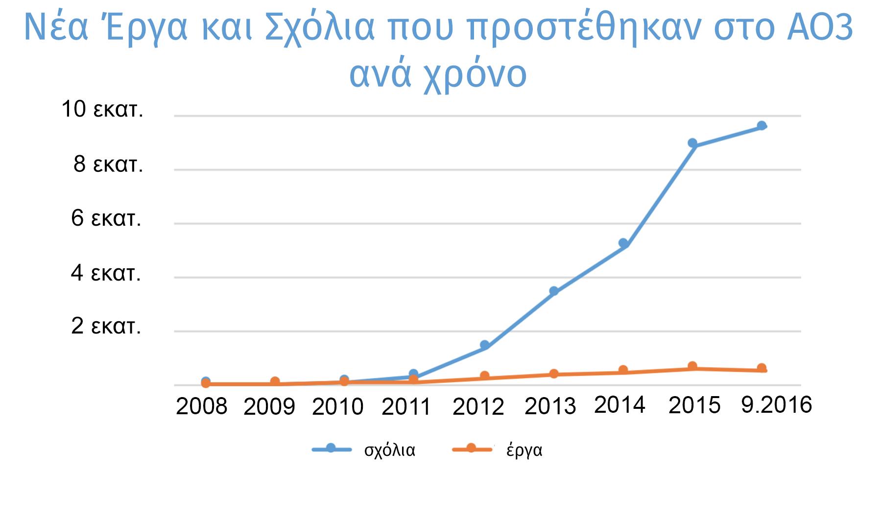 Γράφημα εξέλιξης των έργων και των σχολίων που δημιουργήθηκαν κάθε χρόνο στο ΑΟ3, από μηδέν το 2008 σε πάνω από 500.000 έργα και 9,5 εκατομμύρια σχόλια μόνο τη φετινή χρονιά.