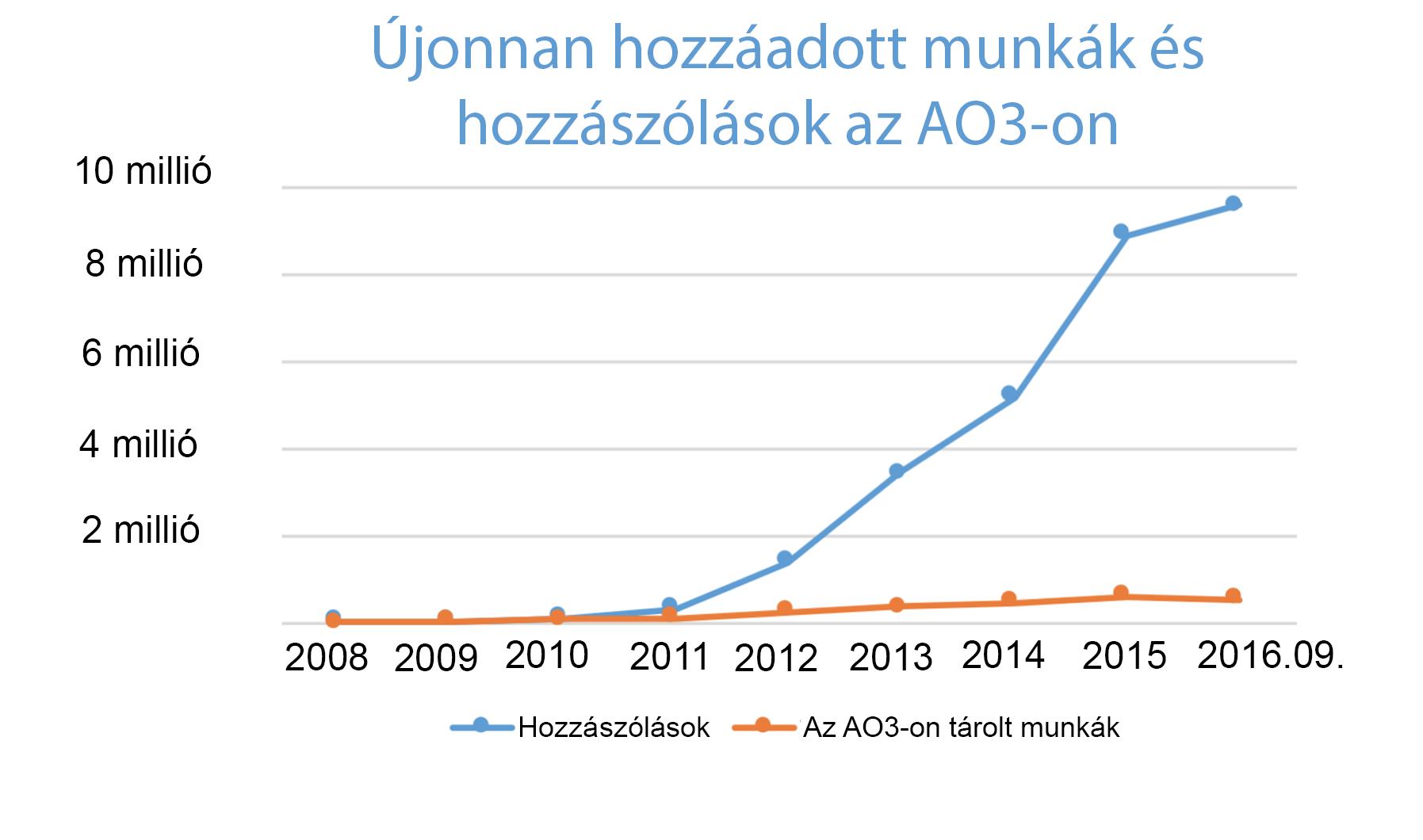 Az AO3-on az egyes évek folyamán megalkotott munkák és hozzászólások növekedés grafikonja, mely a 2008-as nullától indul, és a csak ezévben több mint 500.000 munkáig és 9,5 millió hozzászólásig tart.
