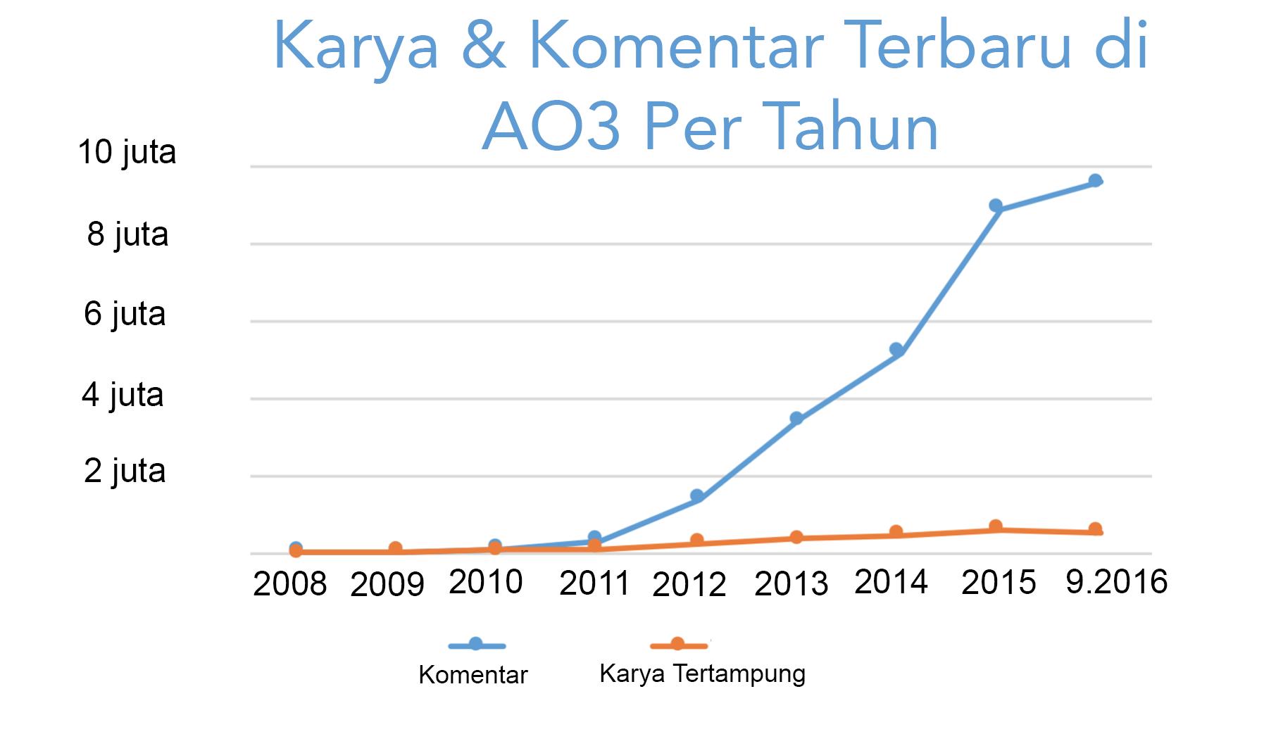 Grafik pertumbuhan karya dan komentar yang dibuat setiap tahunnya di AO3, mulai dari nol pada tahun 2008 hingga lebih dari 500.000 karya dan 9,5 juta komentar hanya pada tahun ini saja.