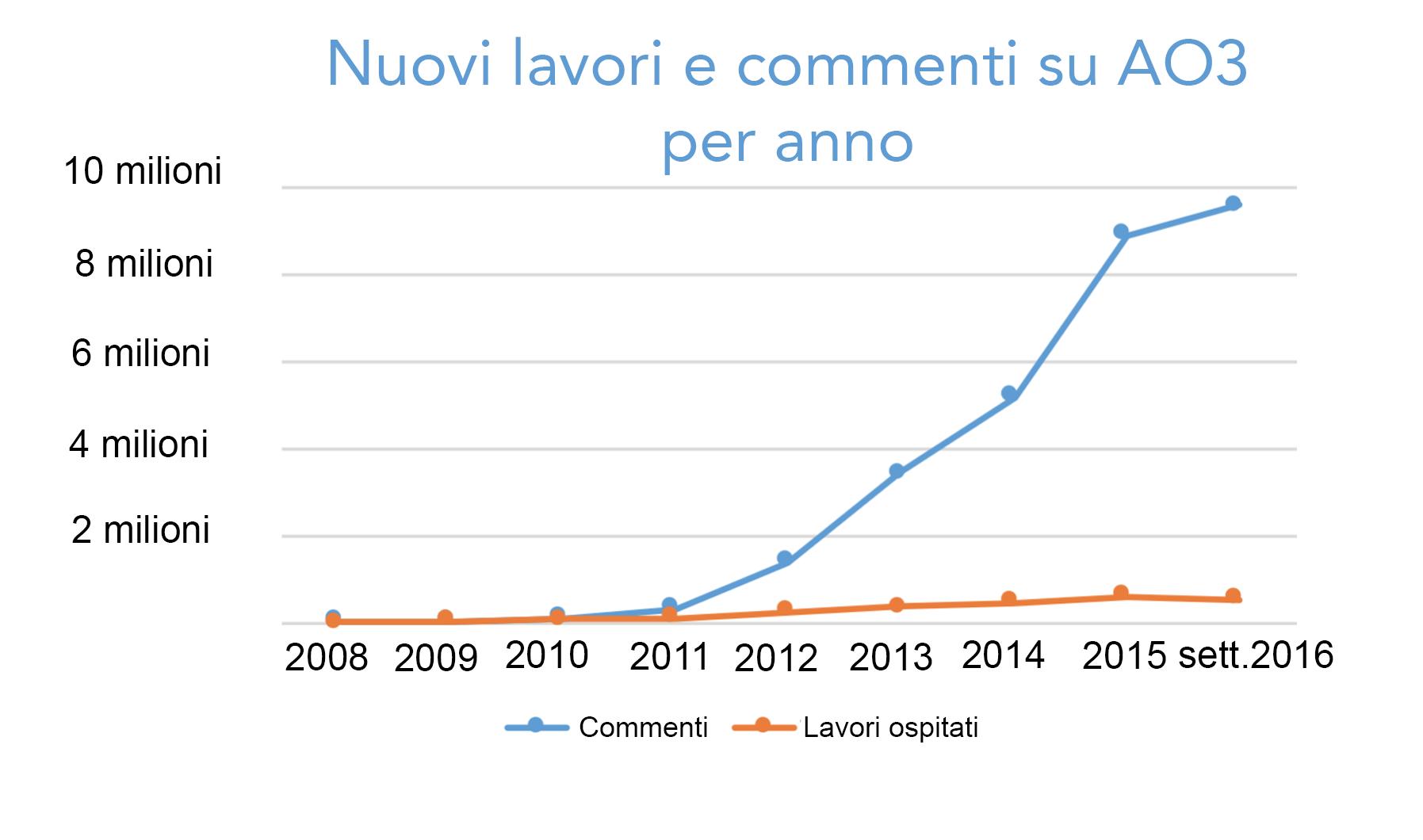 Grafico sull'incremento dei lavori e dei commenti creati ogni anno su AO3, da zero nel 2008 agli oltre 500.000 lavori e 9,5 milioni di commenti solo quest'anno