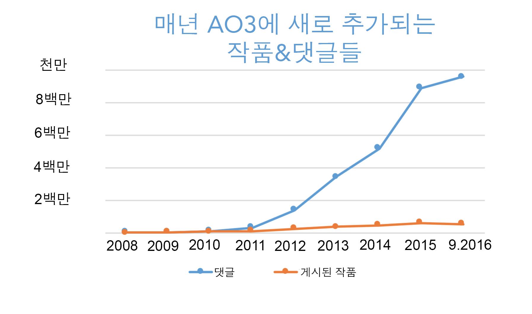 매 해 증가하는 AO3의 작품과 댓글 수에 대한 그래프, 2008년 0에서부터 올해만 해도 50만 개가 넘는 작품과 9백50만여 개의 댓글.