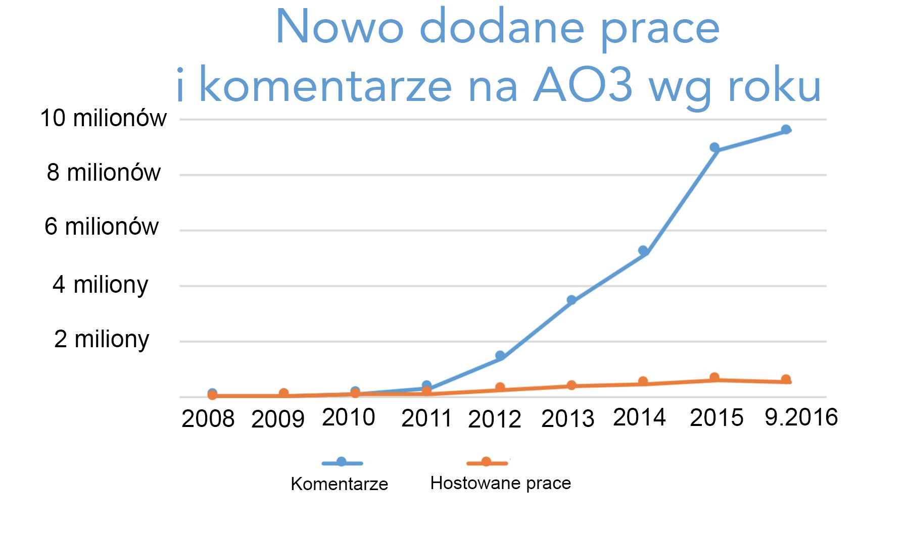 Grafika przyrostu prac i komentarzy tworzonych każdego roku na AO3, zaczynając od zera w 2008 roku do ponad 500 tysięcy prac i 9,5 miliona komentarzy tylko w bieżącym roku.