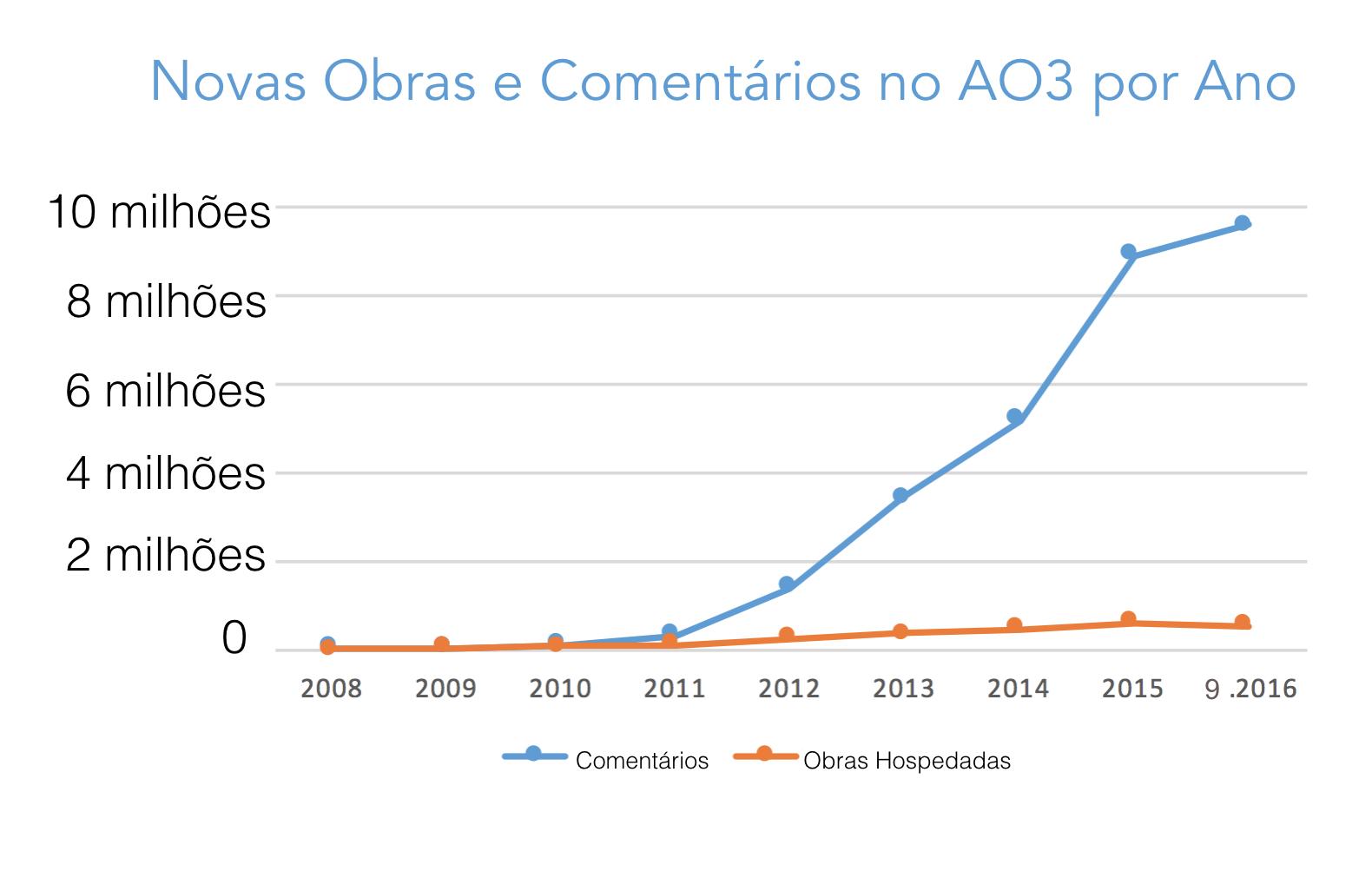 Gráfico do crescimento para obras e comentários criados em cada ano do AO3, começando com zero em 2008 para mais de 500 mil obras e 9,5 milhões de comentários só neste ano.