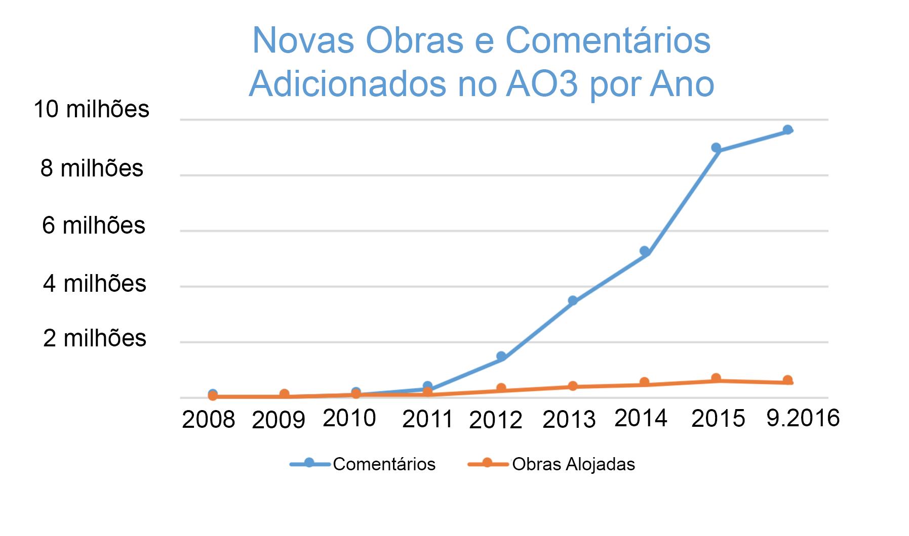 Gráfico do aumento do número de obras e comentários criados por ano no AO3, começando do zero em 2008 para mais de 500.000 obras e 9,5 milhões de comentários só este ano.