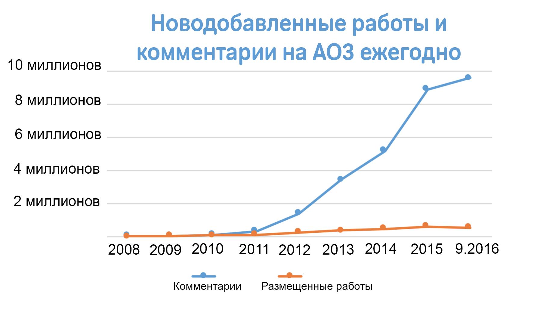 График роста количества работ и комментариев, создающихся каждый год на AO3, начиная с нуля в 2008 году до более чем 500 000 работ и 9.5 миллионам комментариев лишь только в этом году.