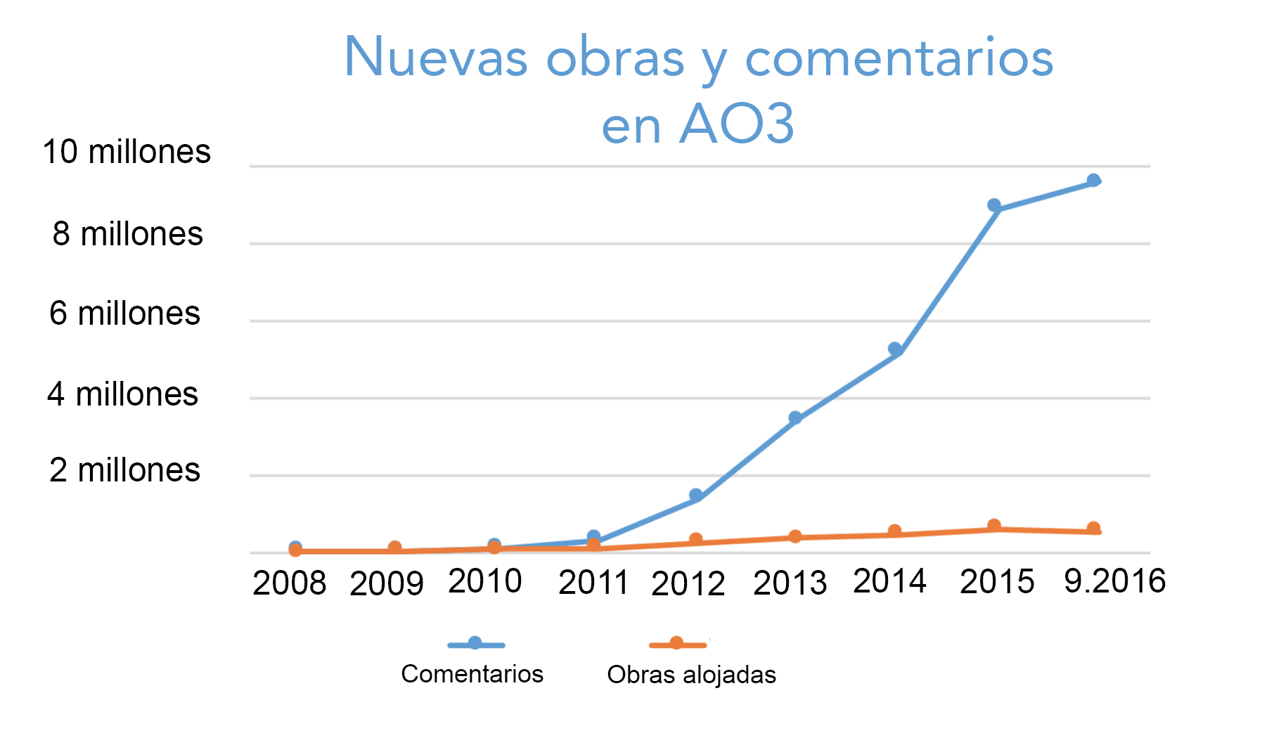 Gráfico de crecimiento de obras y comentarios creados cada año en AO3, de cero en 2008 a más de 500.000 obras y 9.5 millones de comentarios sólo en este año.
