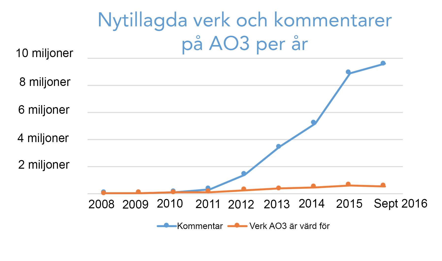 Tillväxtgraf för verk och kommentarer som skapats varje år på AO3, från noll år 2008 till över 500 000 verk och 9,5 miljoner kommentarer bara det här året.