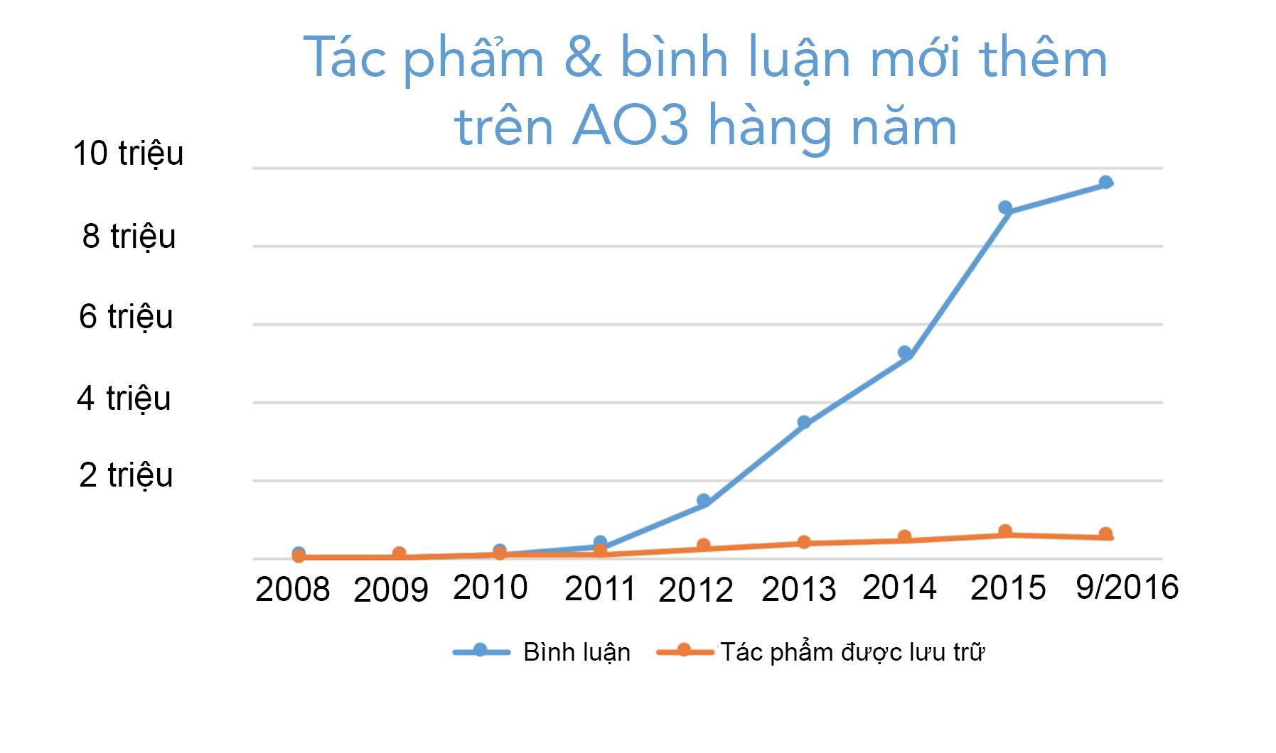 Biểu đồ của sự tăng trưởng của tác phẩm và bình luận được tạo ra mỗi năm trên AO3, bắt đầu từ 0 vào năm 2008 đến hơn 500,000 tác phẩm và 9.5 triệu bình luận chỉ trong năm nay