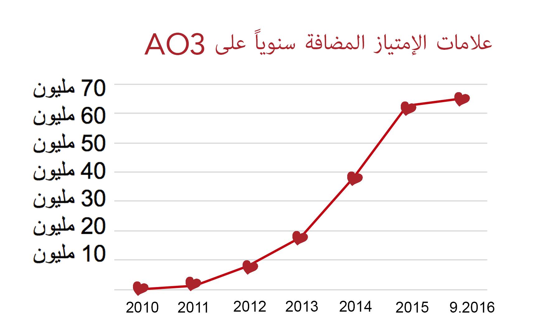 الرسم البياني لمعدل الزيادة في عدد علامات الإمتياز التي تُمنح  للأعمال على AO3، من صفر في عام 2010 إلى أكثر من 60 مليوناً في سبتمبر 2016.