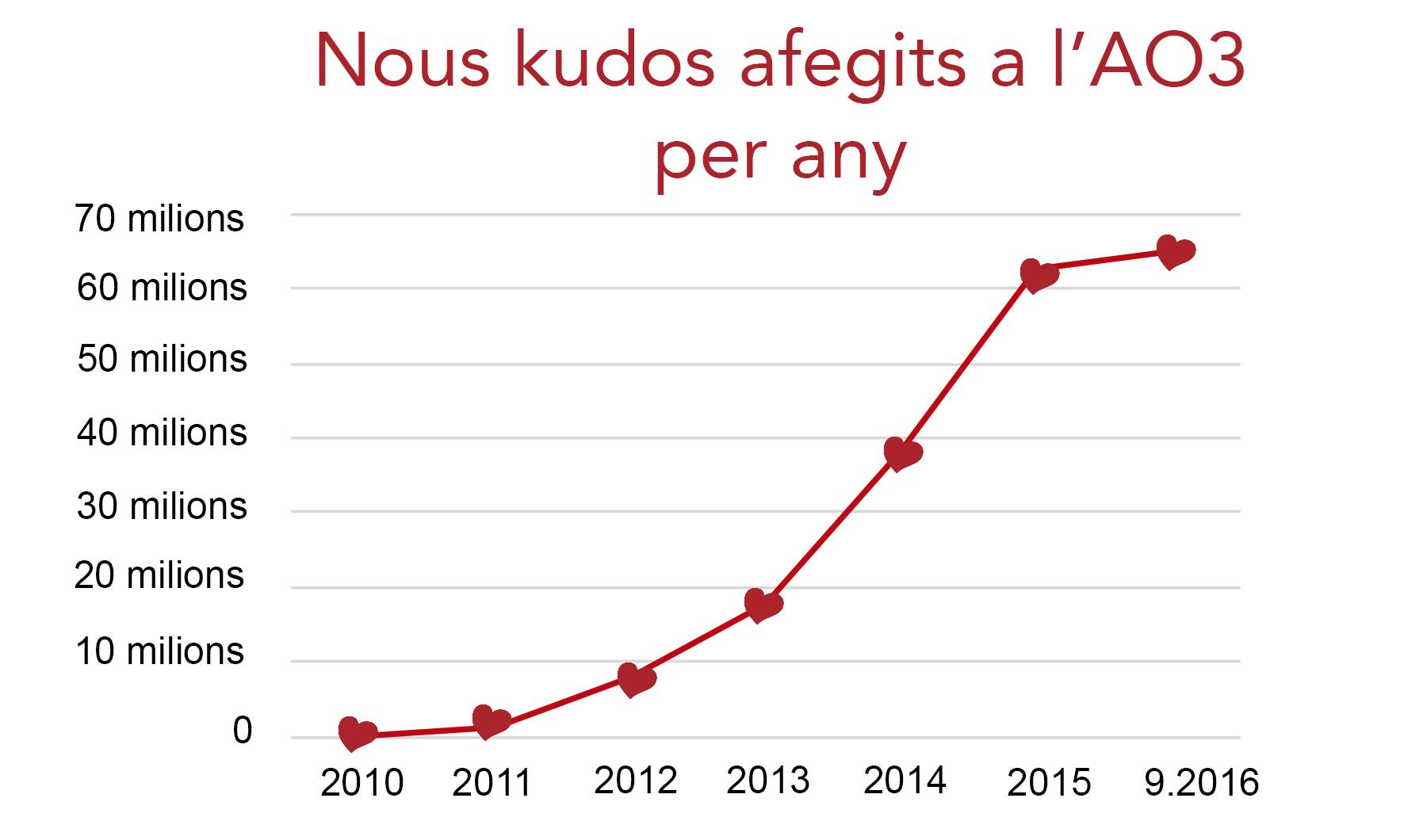 Gràfic de l'augment de Kudos a l'AO3, des de zero l'any 2010 fins a més de seixanta milions al setembre del 2016.