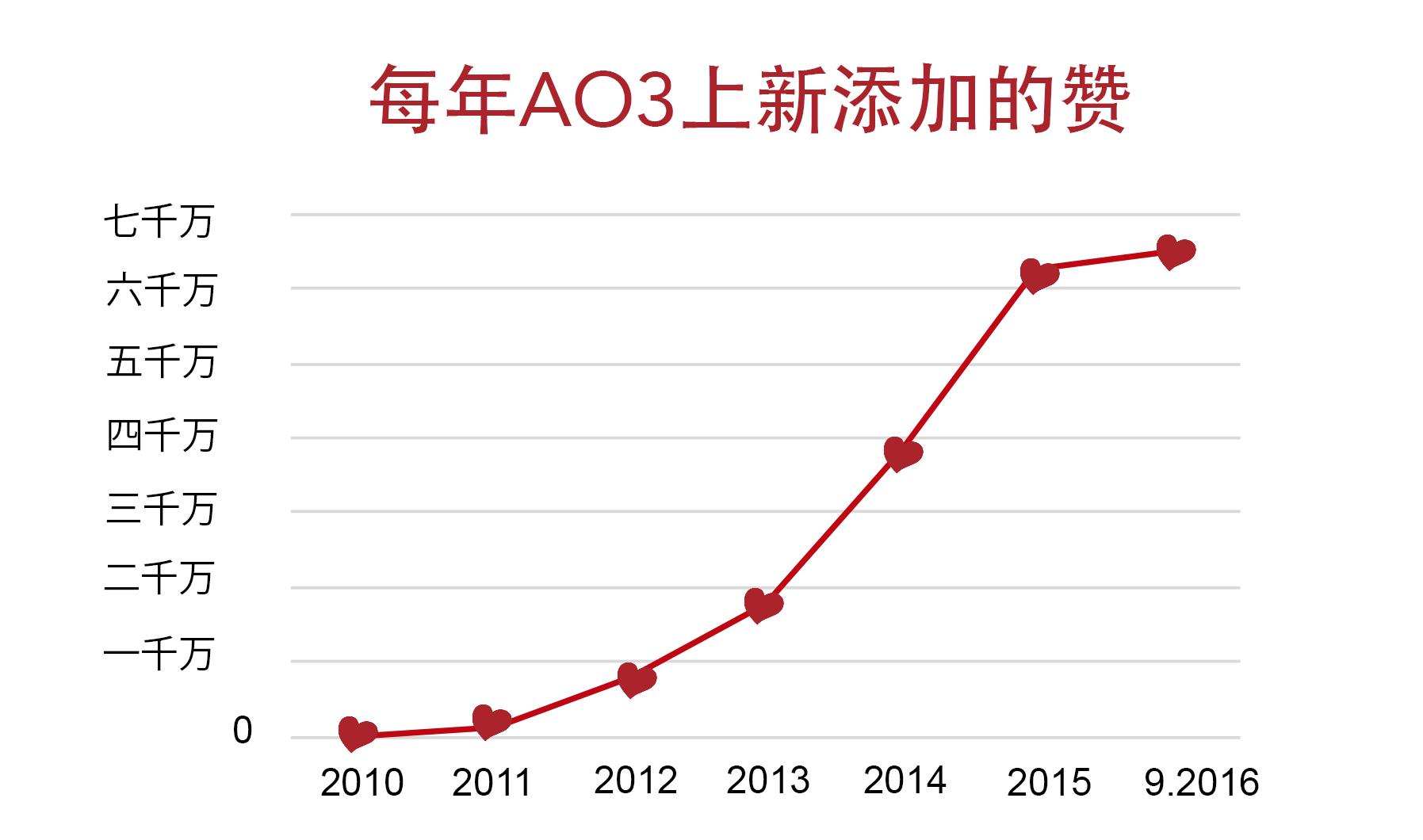 AO3上点赞的增长图表,从2010年的零到今年九月超越六千万
