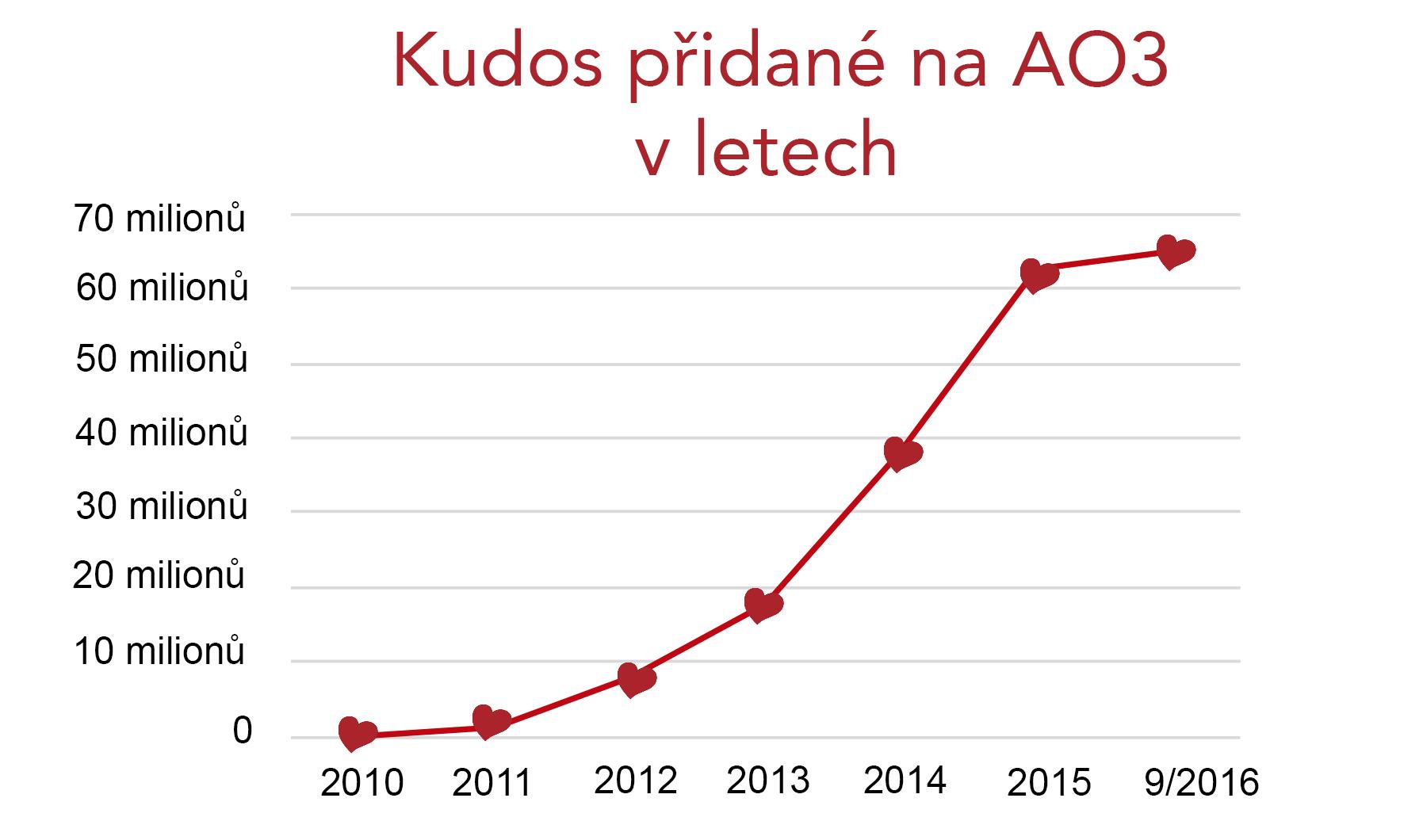 Graf nárůstku kudos na AO3 od nuly v roce 2010 až po 60 milionů v roce 2016.