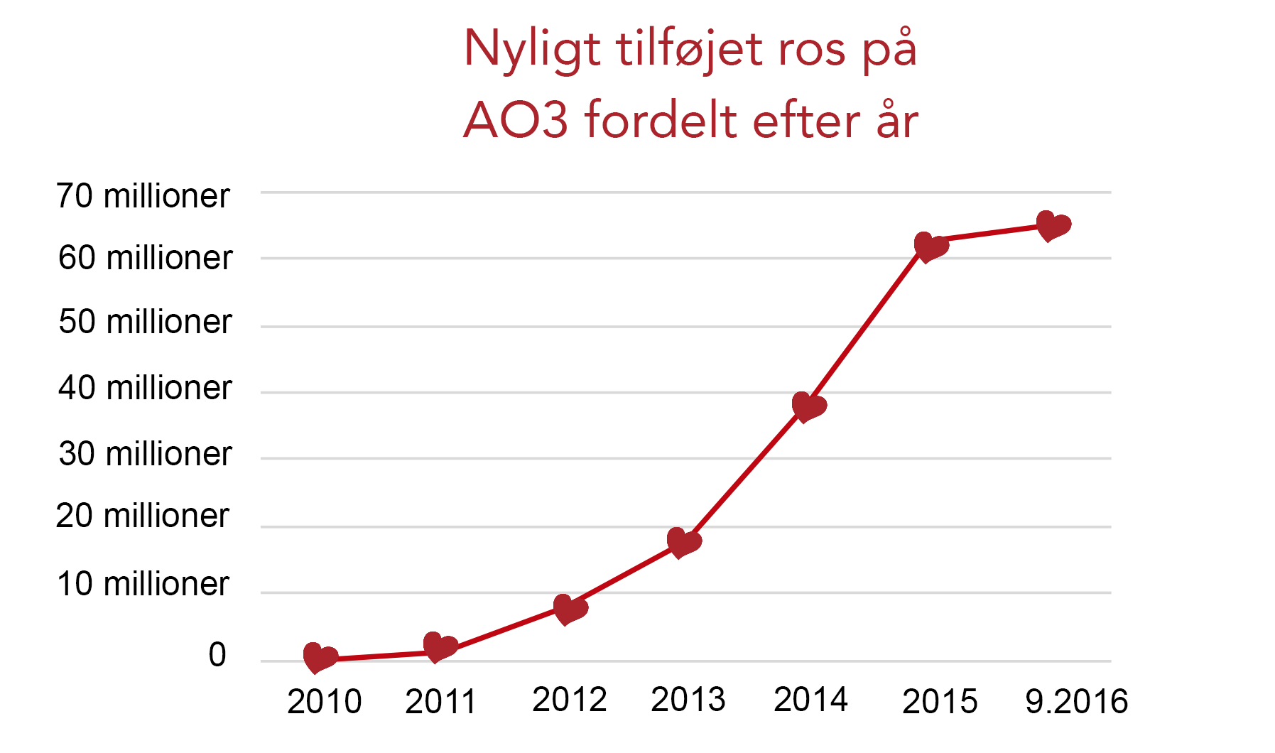 En graf over ros på AO3: fra 0 i 2010 til over 60 millioner per september 2016.