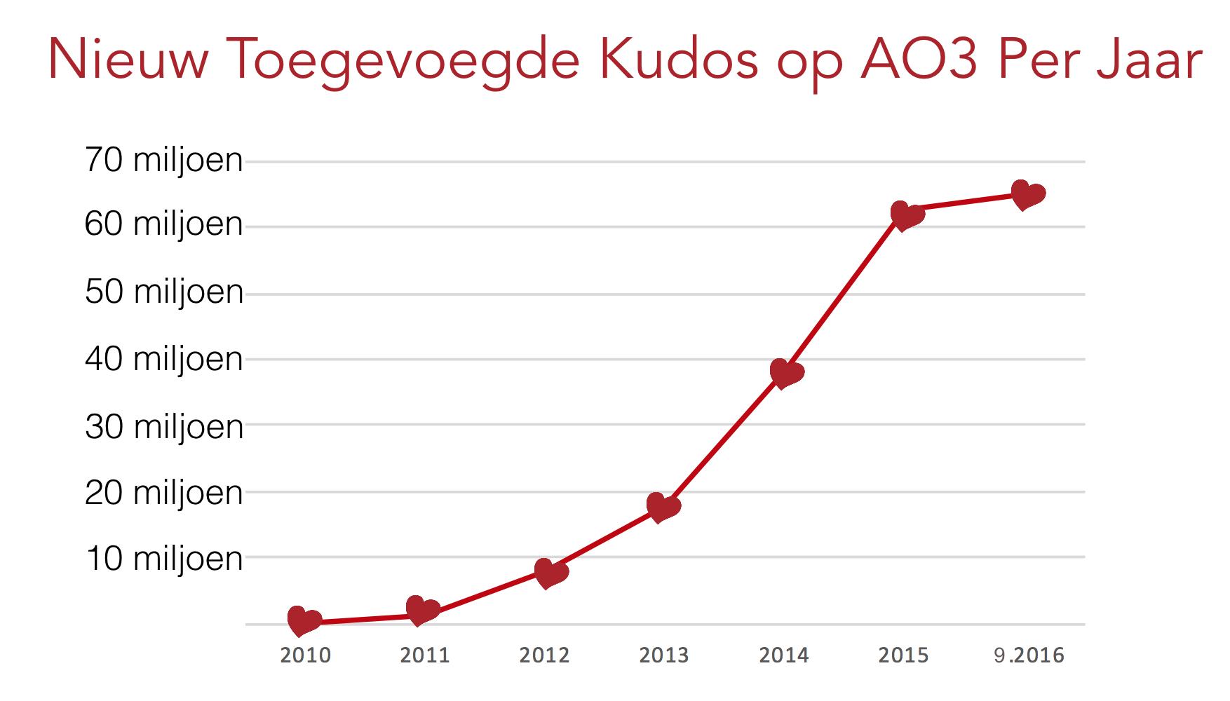 Kudos groei grafiek op AO3, van nul in 2010 tot meer dan 60 miljoen sinds september 2016