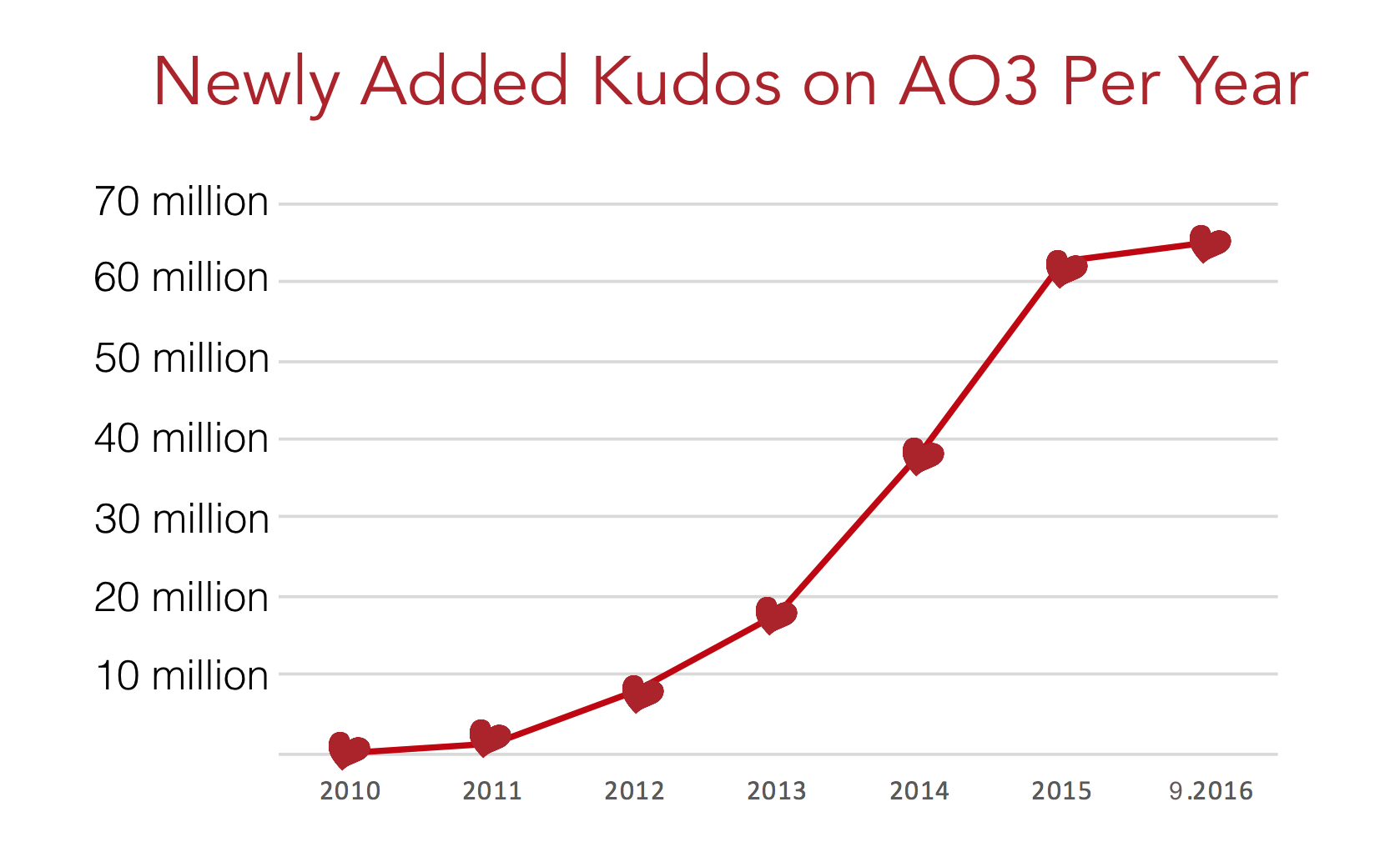 Kudos growth graph on AO3, from zero in 2010 to over 60 million as of September 2016.