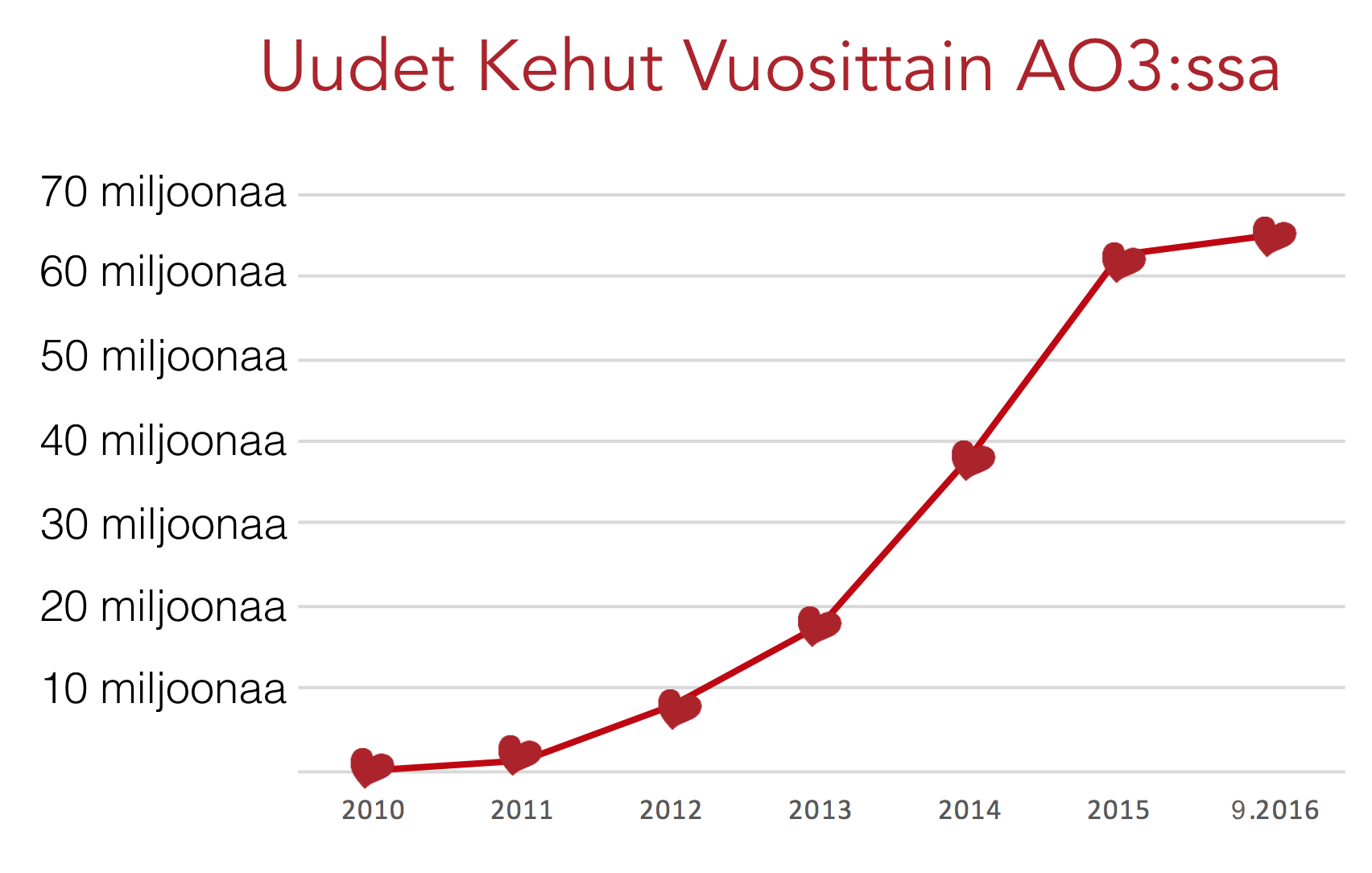 AO3-kehujen kasvukäyrä, vuoden 2010 nollasta yli 60 miljoonaan syyskuussa 2016.
