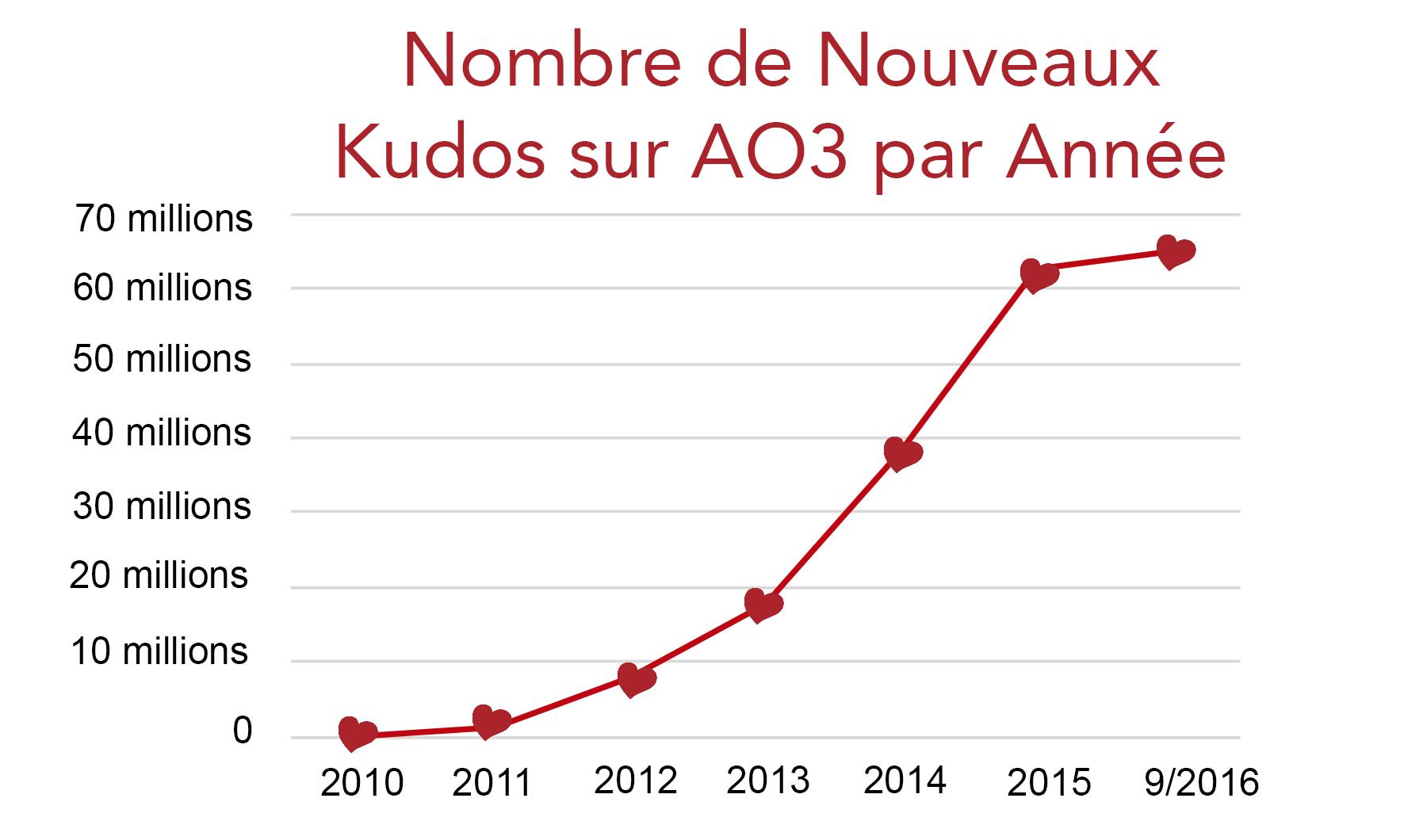 Graphique montrant la croissance du nombre de kudos sur AO3, depuis zéro en 2010 jusqu'à plus de 60 millions au mois de septembre 2016.