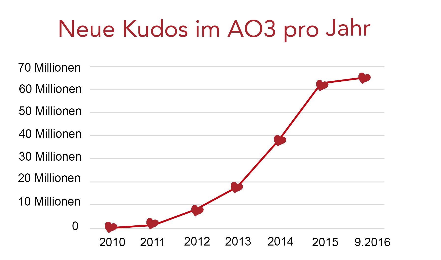 Wachstumskurve der AO3-Kudos, von Null im Jahr 2010 auf über 60 Millionen im Septermber 2016.
