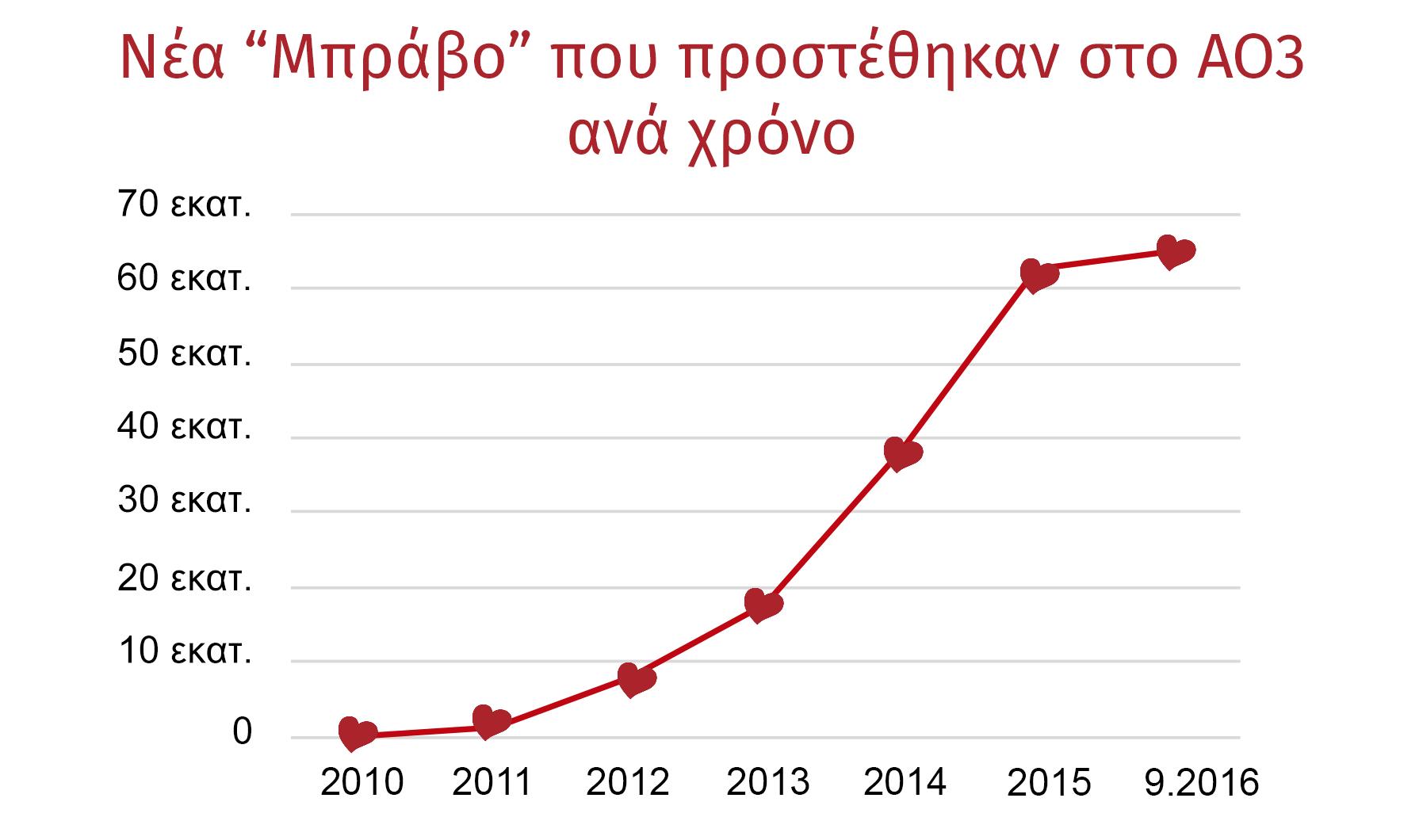 Γράφημα εξέλιξης των «Μπράβο» στο ΑΟ3, από μηδέν το 2010 σε πάνω από 60 εκατομμύρια μέχρι και τον Σεπτέμβριο του 2016.