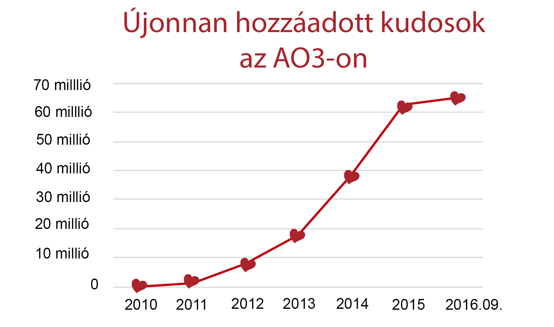 Az AO3-as kudosok növekedését ábrázoló grafikon, ami a 2010-es nullától indul, és a 2016. szeptemberi több mint 60 millióig tart.