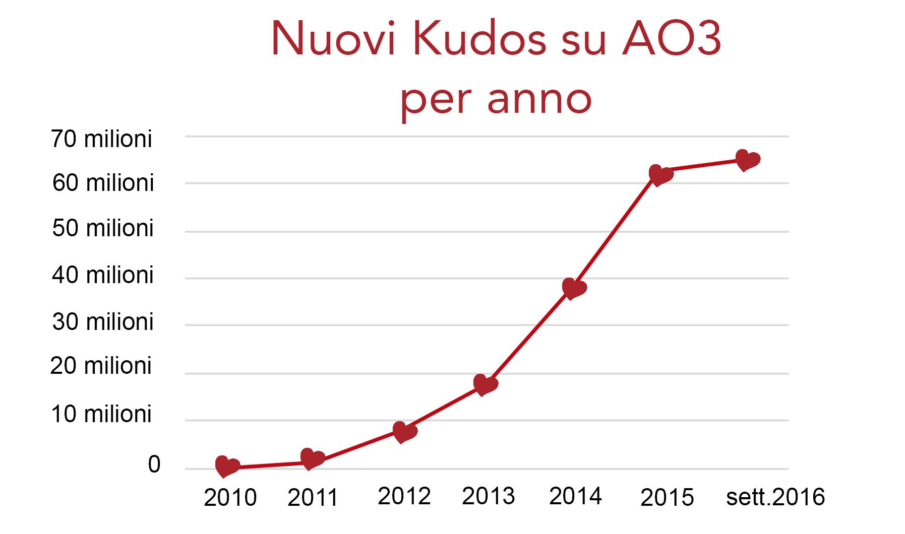 Grafico sull'incremento dei kudos in AO3, da zero nel 2010 a oltre 60 milioni a settembre 2016.