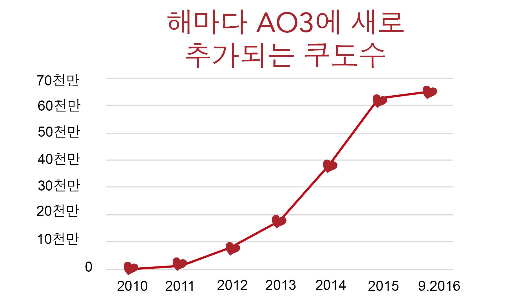 AO3의 쿠도 증가 그래프, 2010년 0부터 2016년 8월을 기점으로 6천만이 넘음.