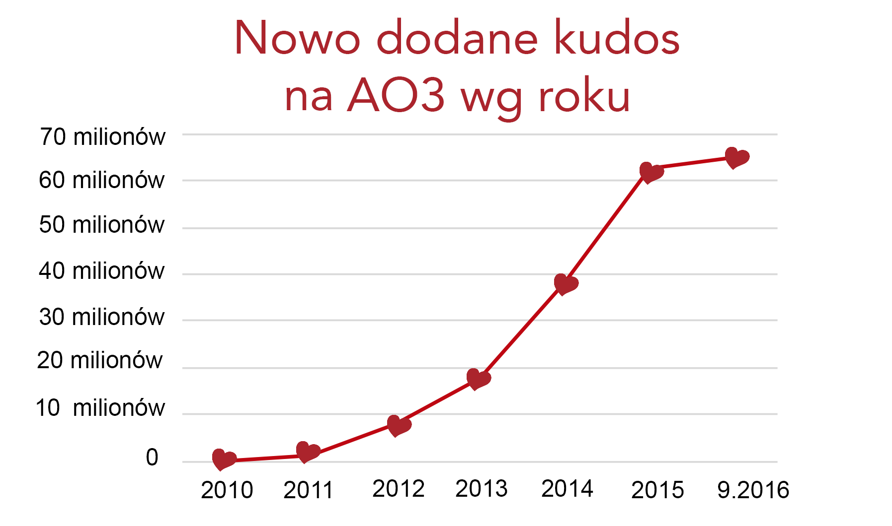 Grafika przedstawiająca przyrost kudos na AO3, od zera w 2010 roku do ponad 60 milionów we wrześniu 2016.