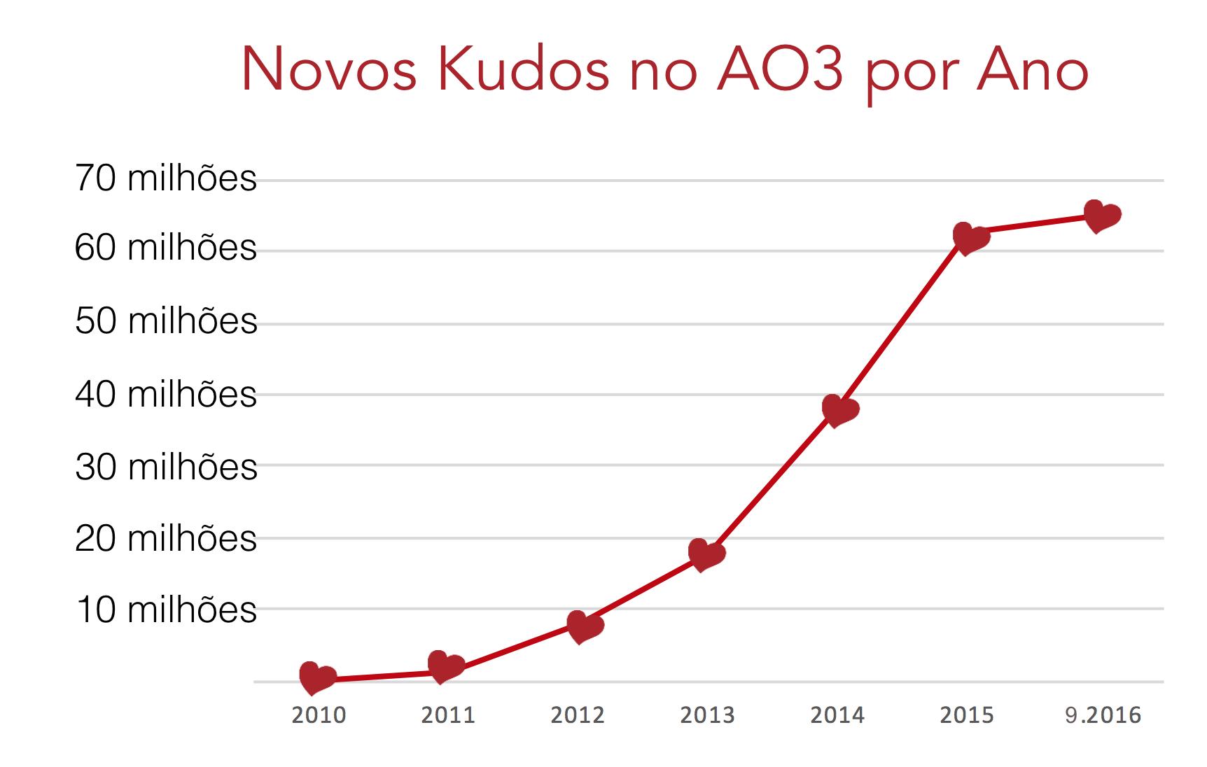 Gráfico de crescimento de kudos no AO3, de zero em 2010 para mais de 60 milhões em setembro de 2016.