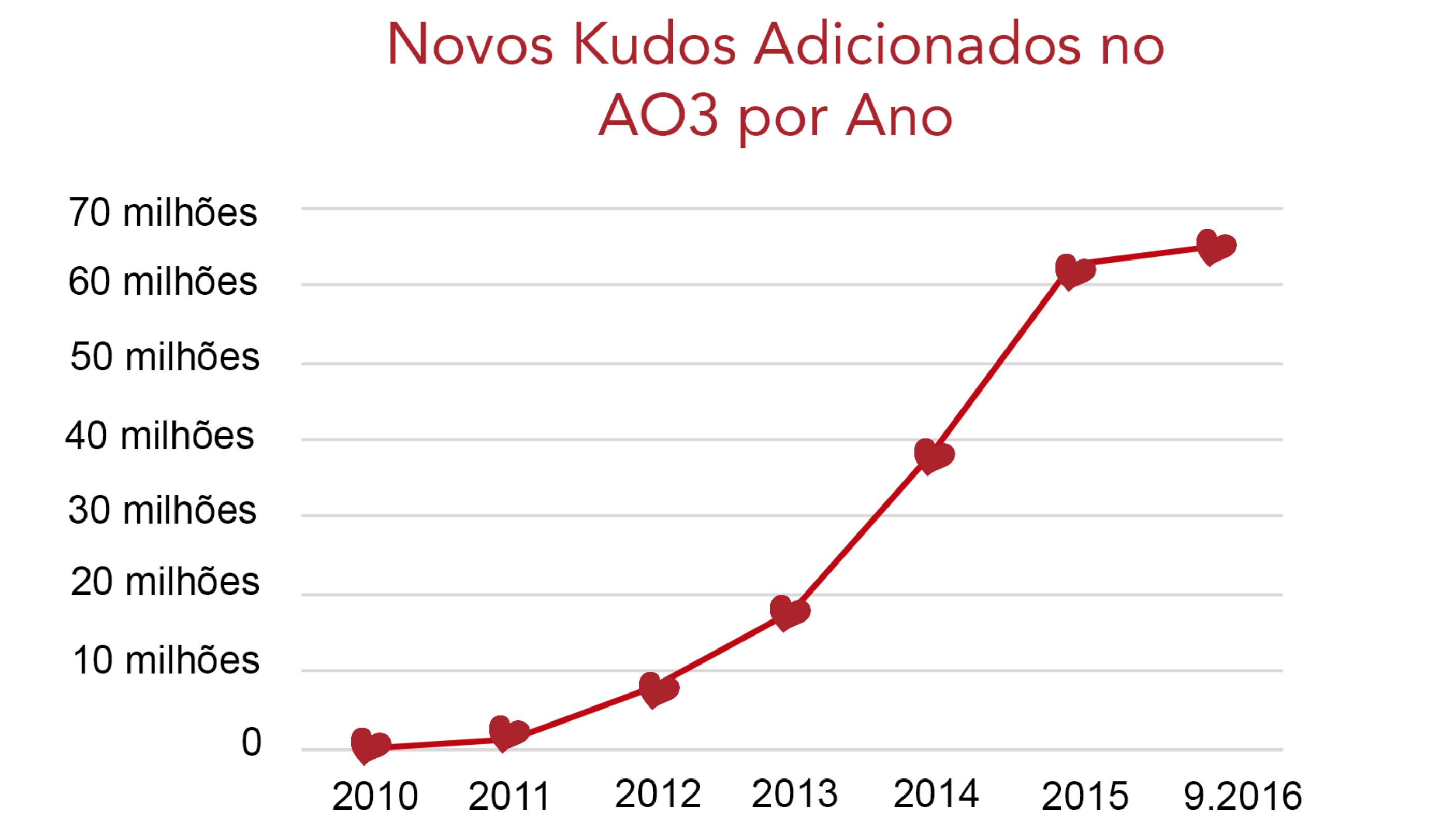 Gráfico do aumento do número de kudos no AO3, desde zero em 2010 até mais de 60 milhões em setembro de 2016.