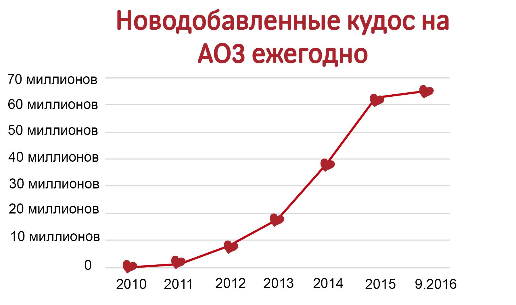 График роста количества кудос на AO3: с нуля в 2010 году к более чем 60 миллионам в сентябре 2016.