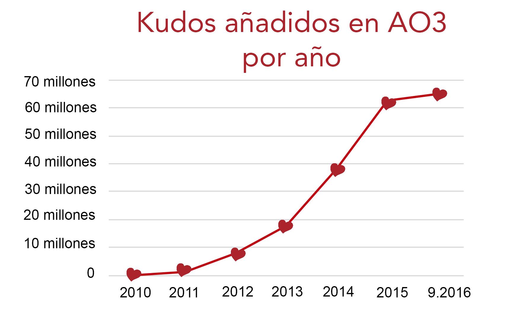 Gráfico de crecimiento de kudos en AO3, de cero en 2010 a más de 60 millones hasta septiembre de 2016.