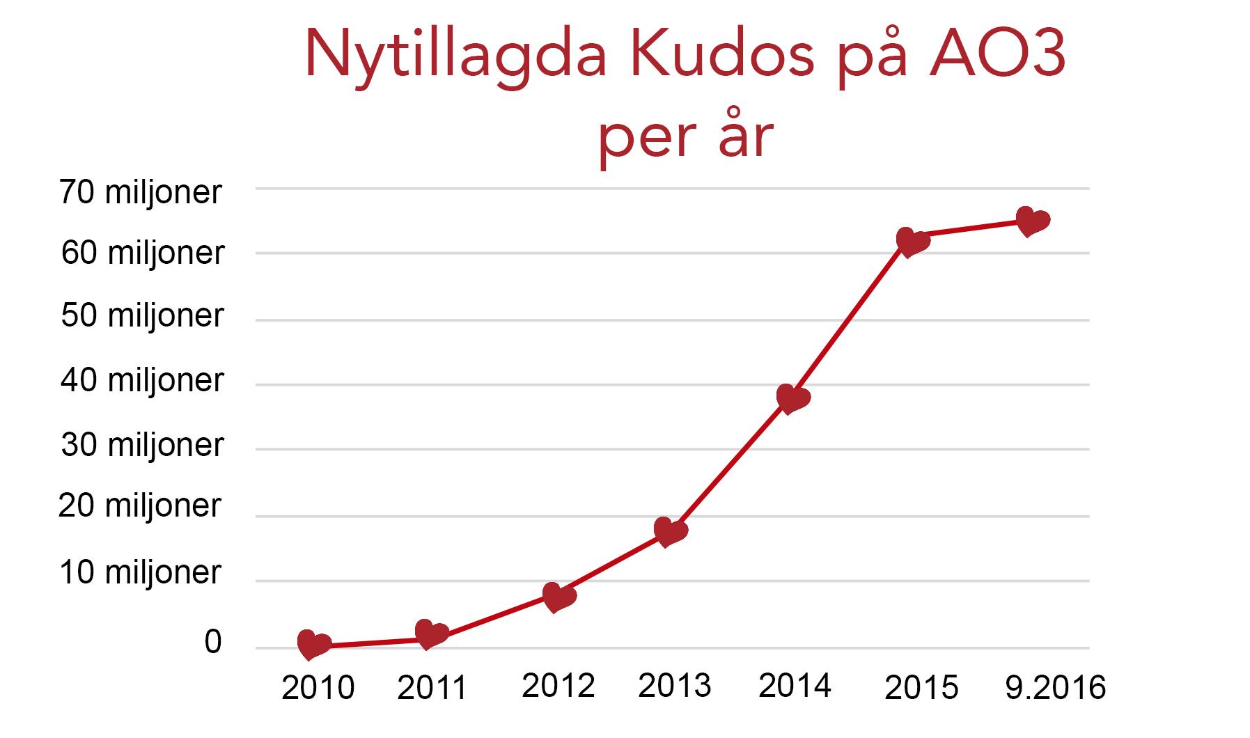 Tillväxtgraf för Kudos på AO3, från noll 2010 till över 60 miljoner nu i september 2016.